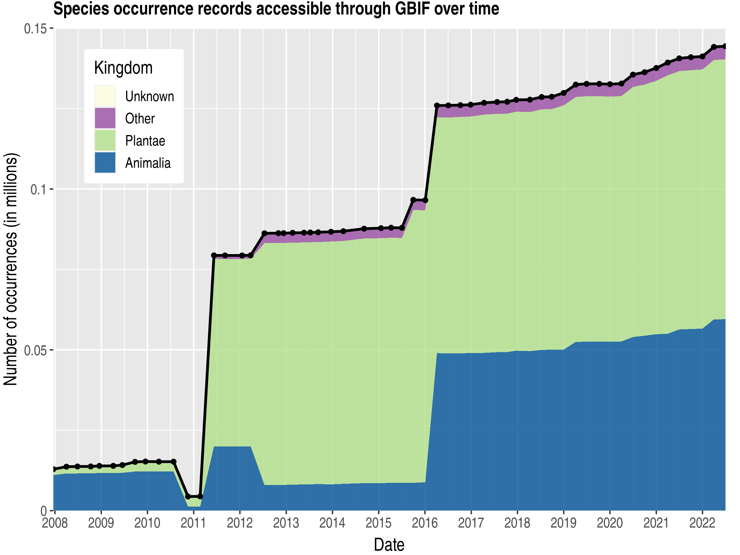 Data trend of records by kingdom about Andorra