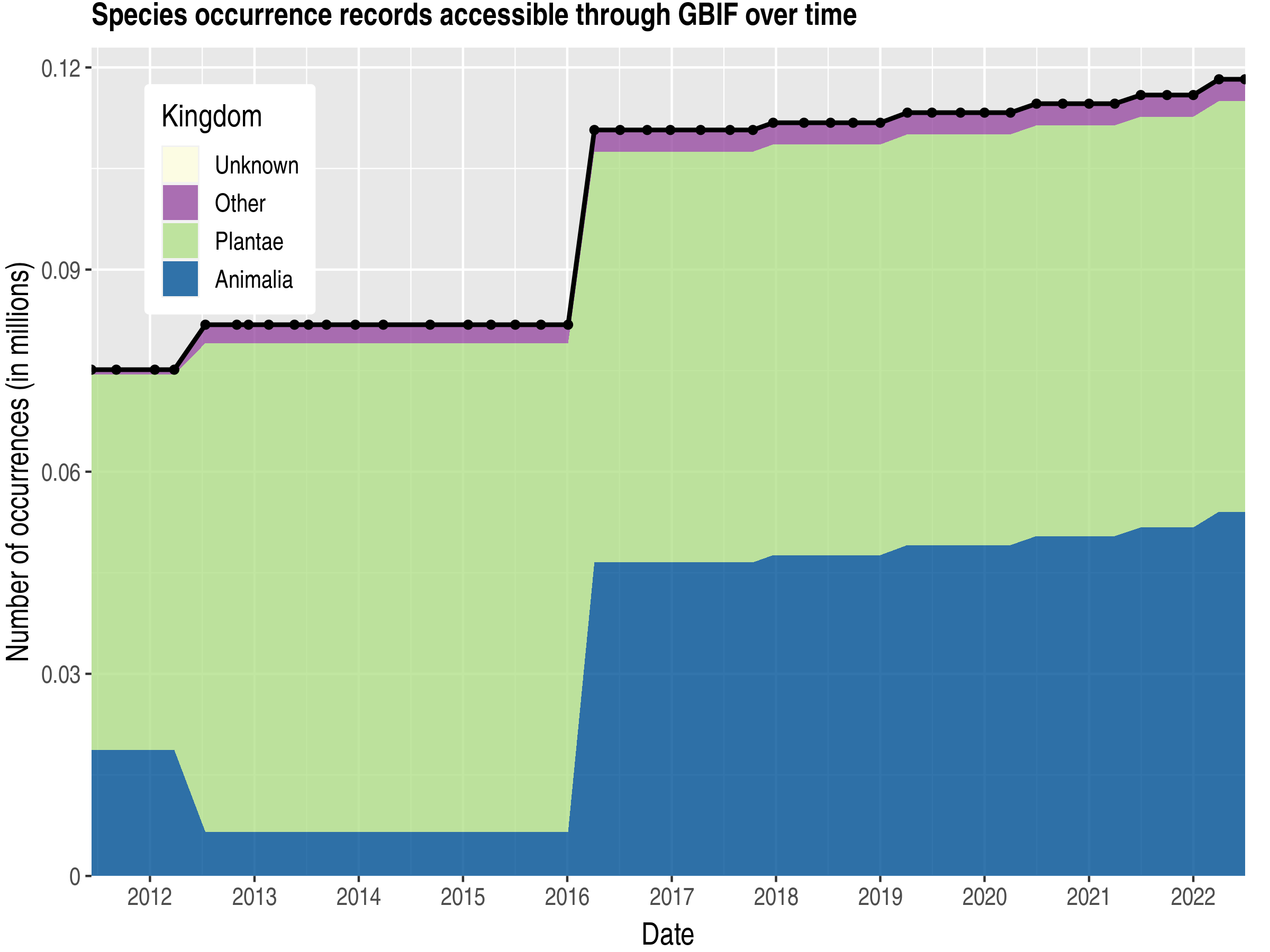 Data trend of records by kingdom published by Andorra