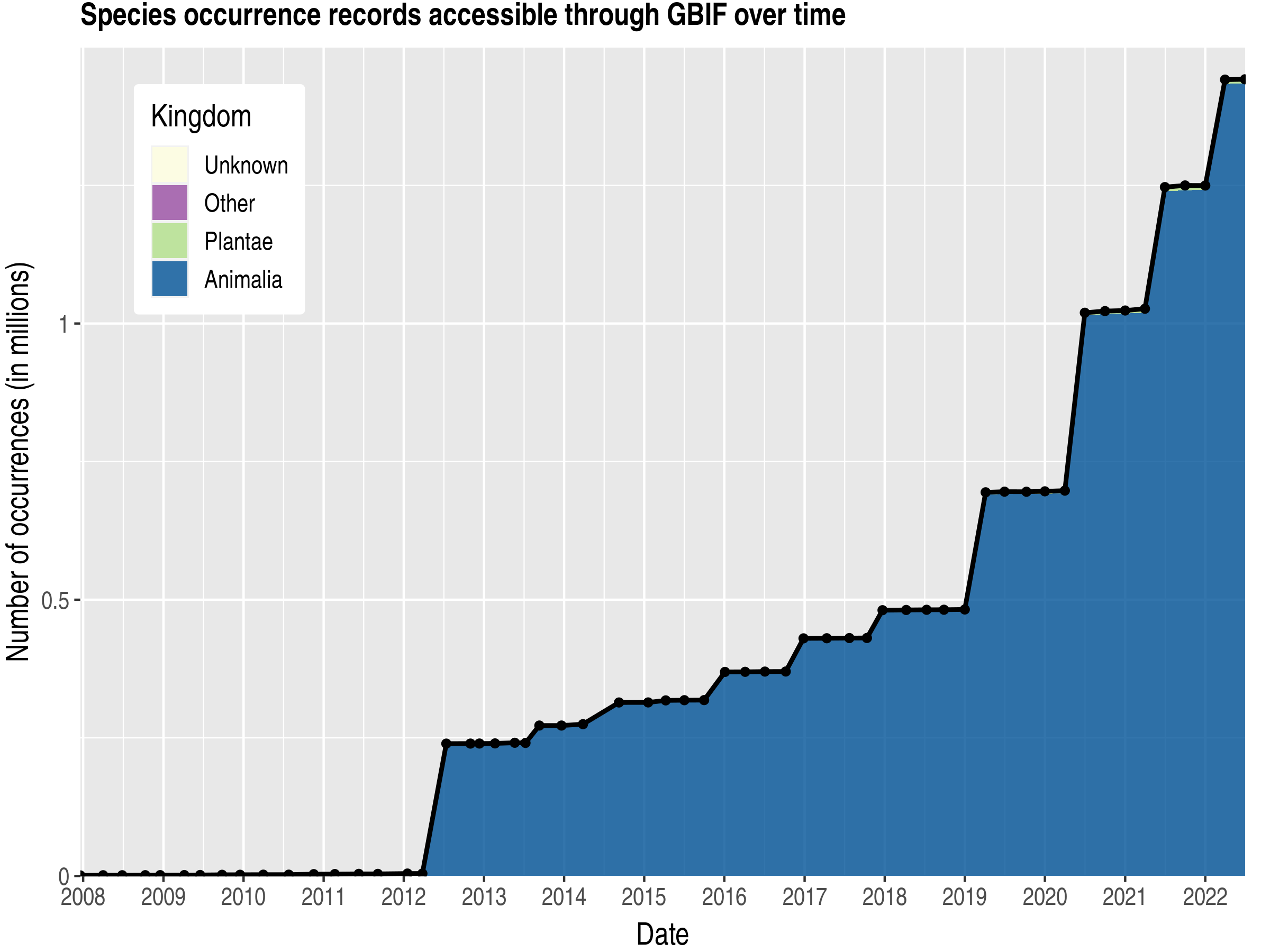 Data trend of records by kingdom about United Arab Emirates