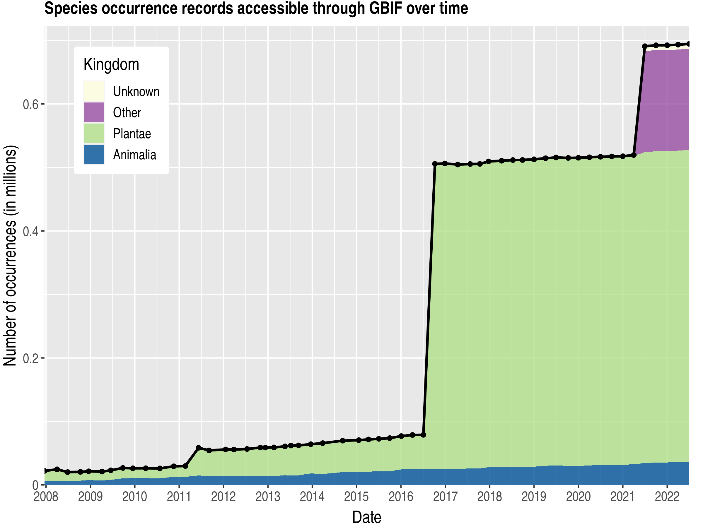 Data trend of records by kingdom about Afghanistan
