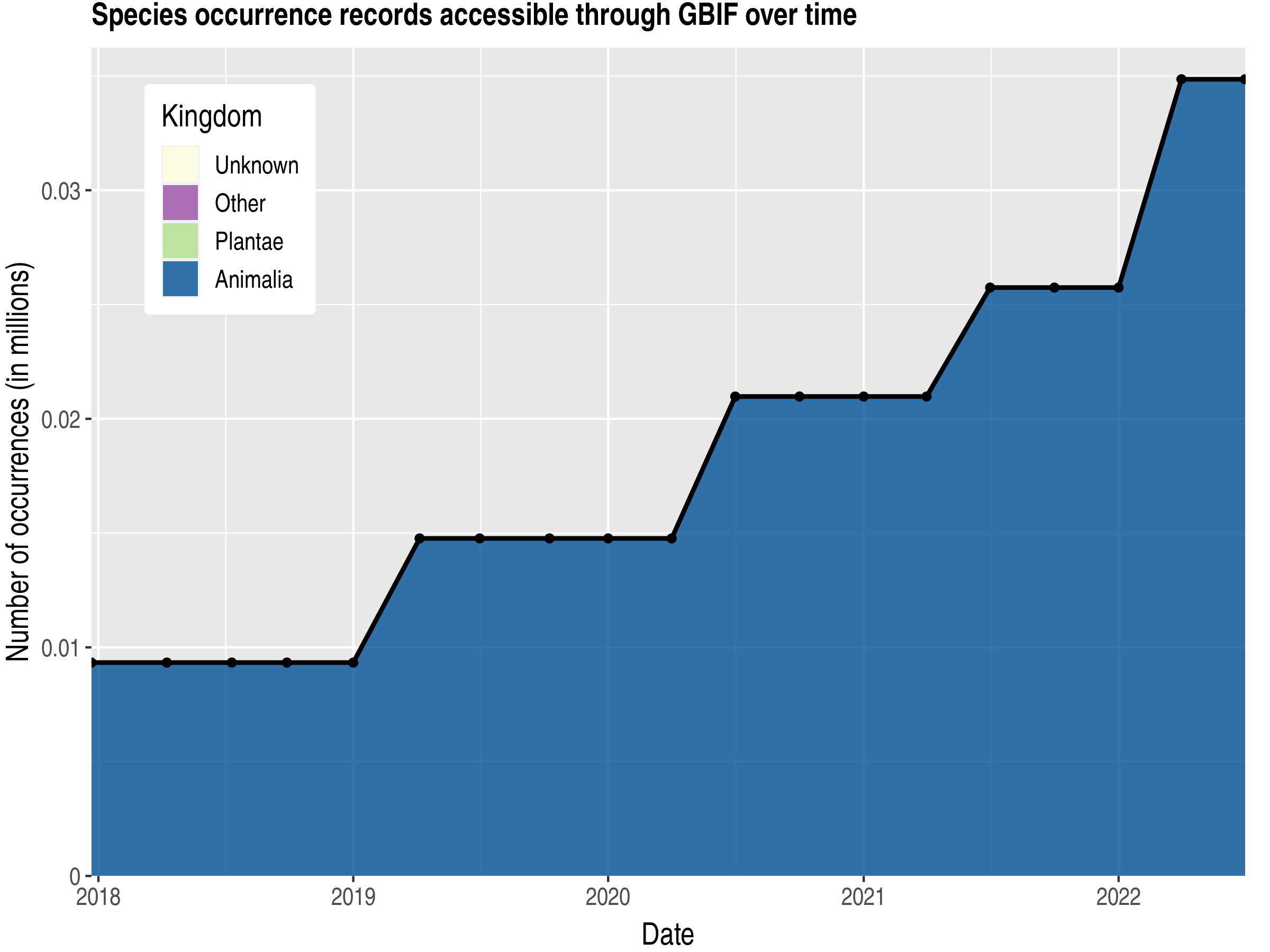 Data trend of records by kingdom published by Antigua and Barbuda