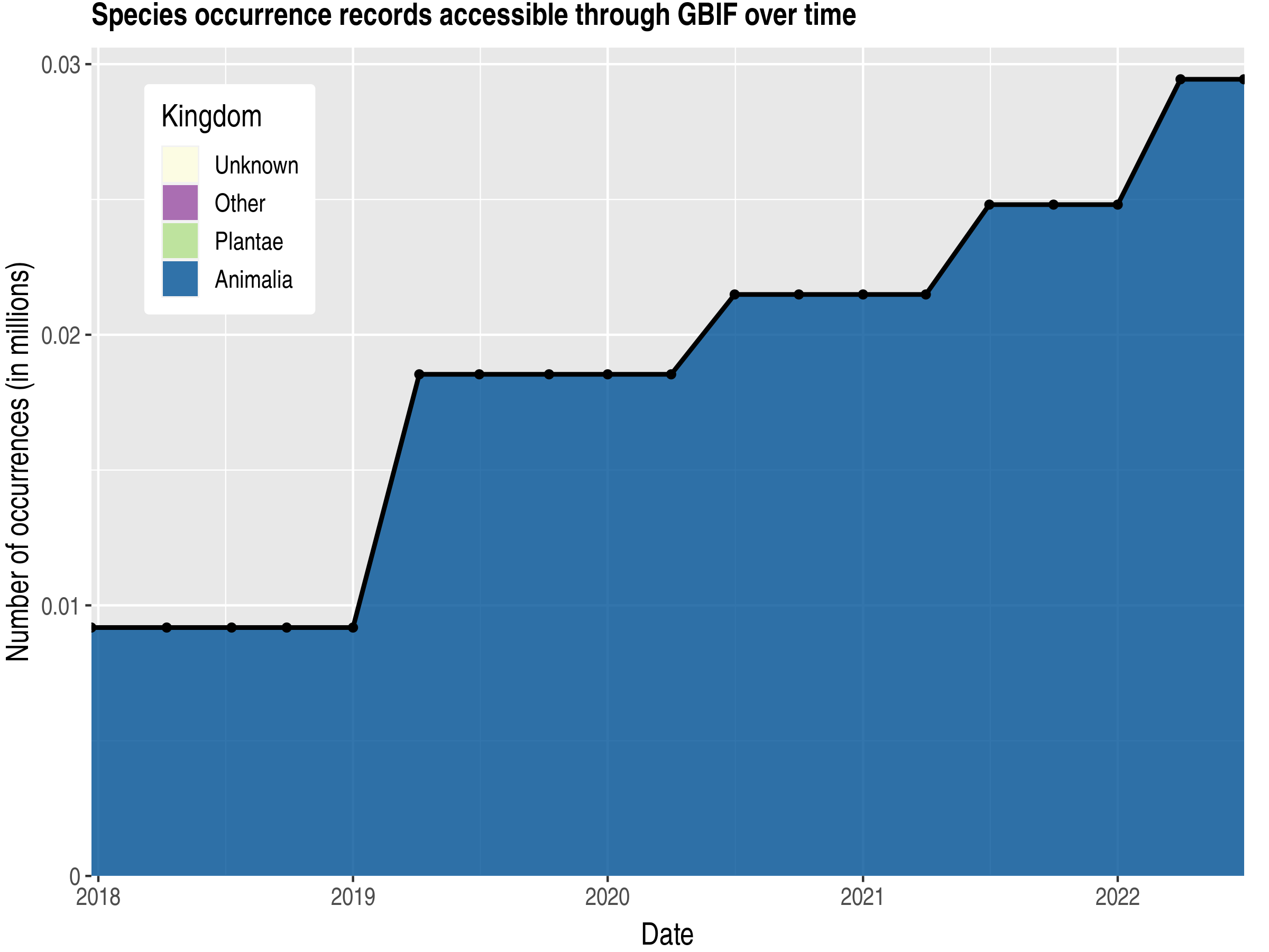 Data trend of records by kingdom published by Anguilla