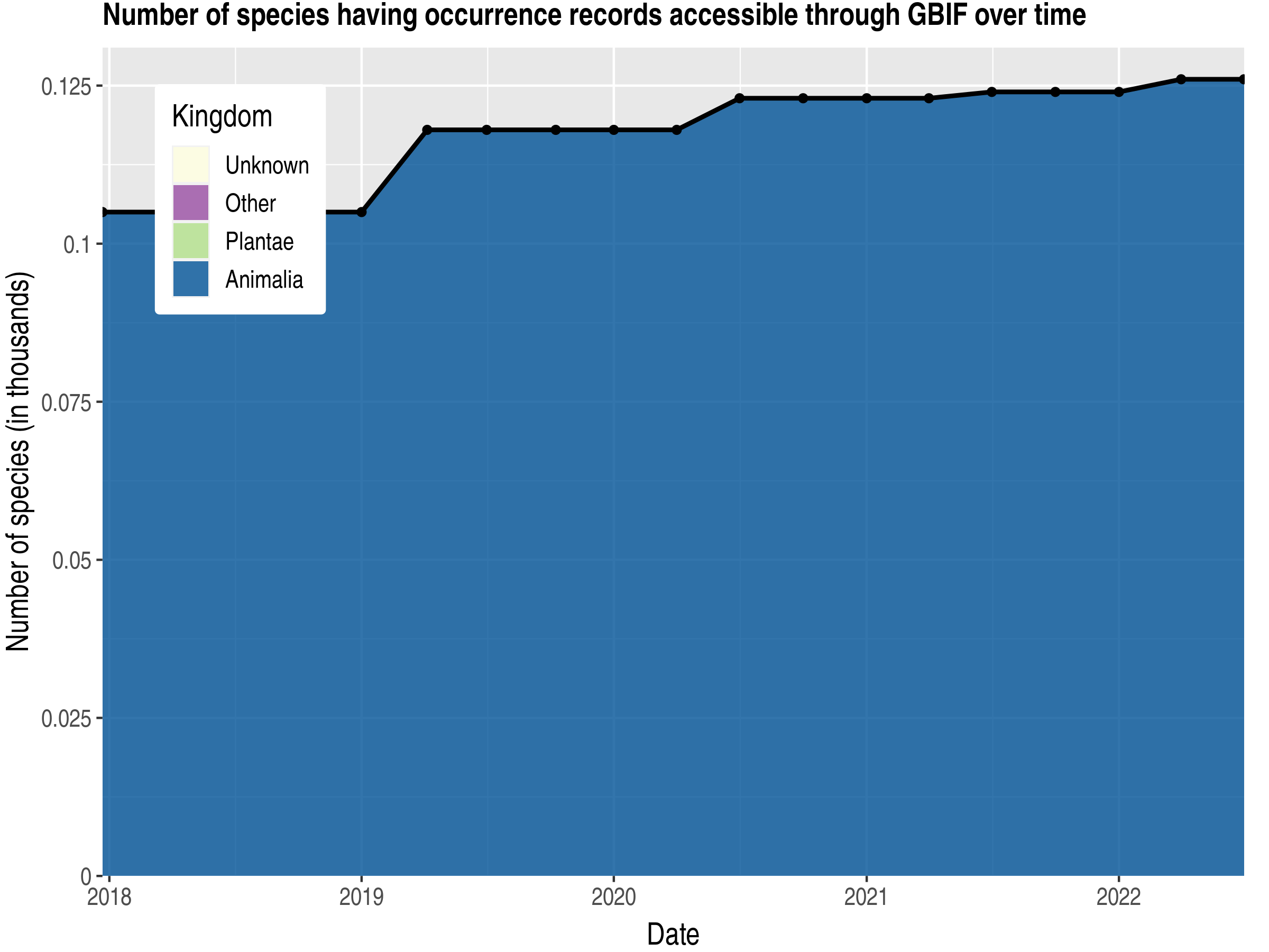Data trend of species count by kingdom published Anguilla