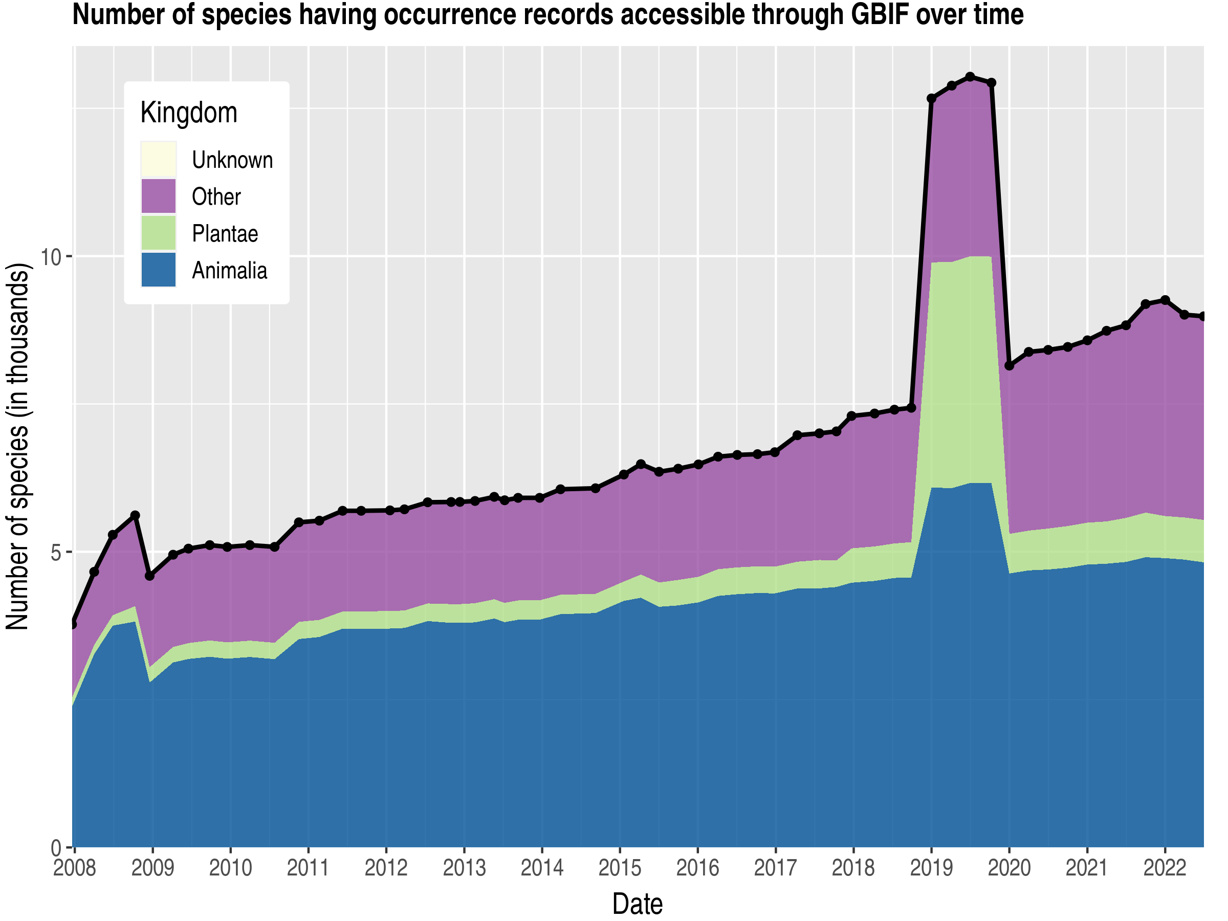 Data trend of species count by kingdom about Antarctica