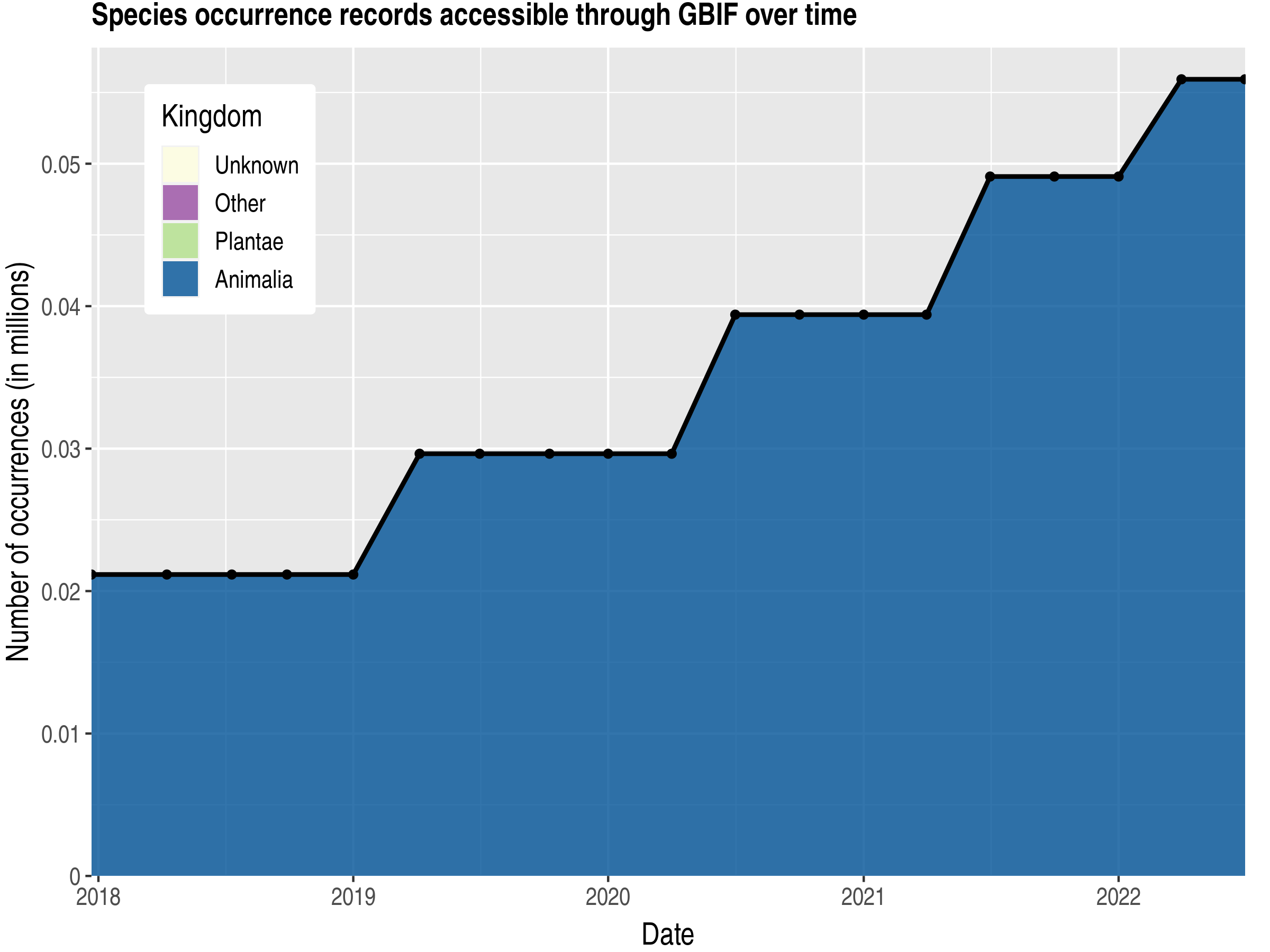 Data trend of records by kingdom published by Antarctica