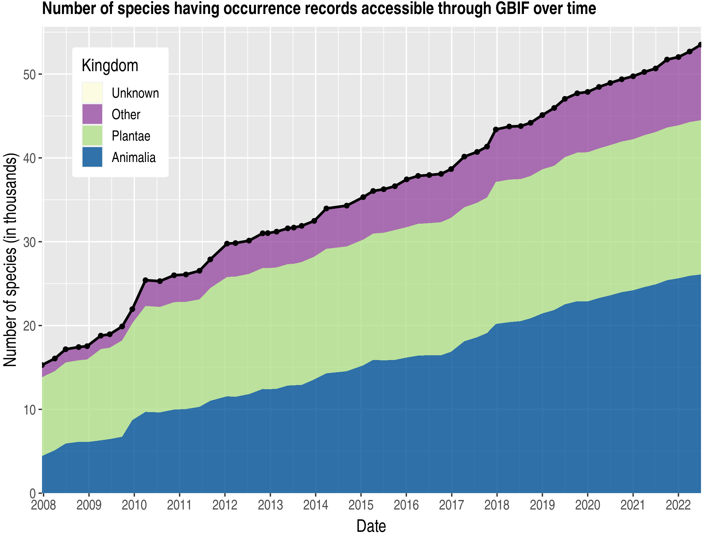 Data trend of species count by kingdom about Argentina