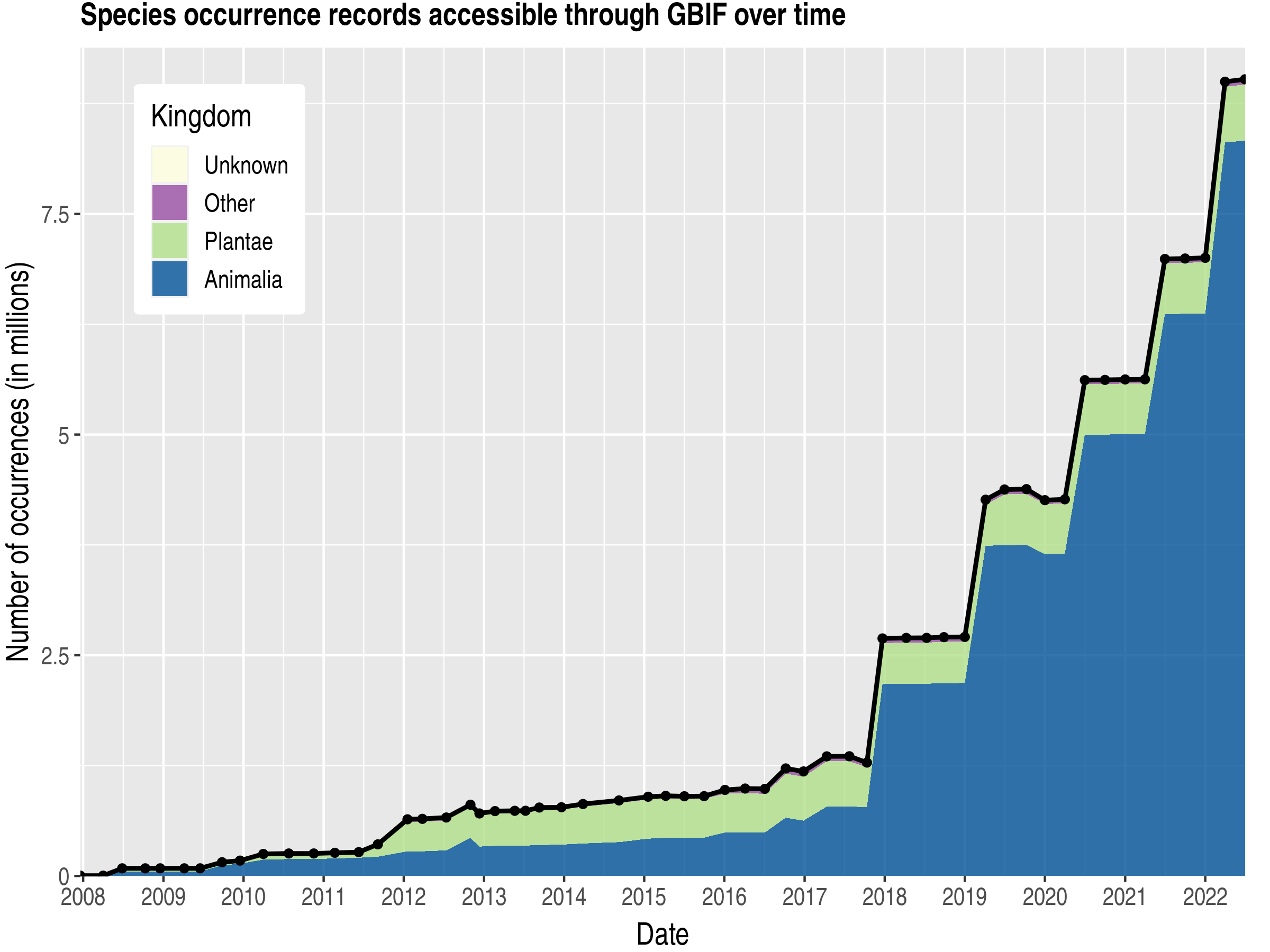 Data trend of records by kingdom published by Argentina
