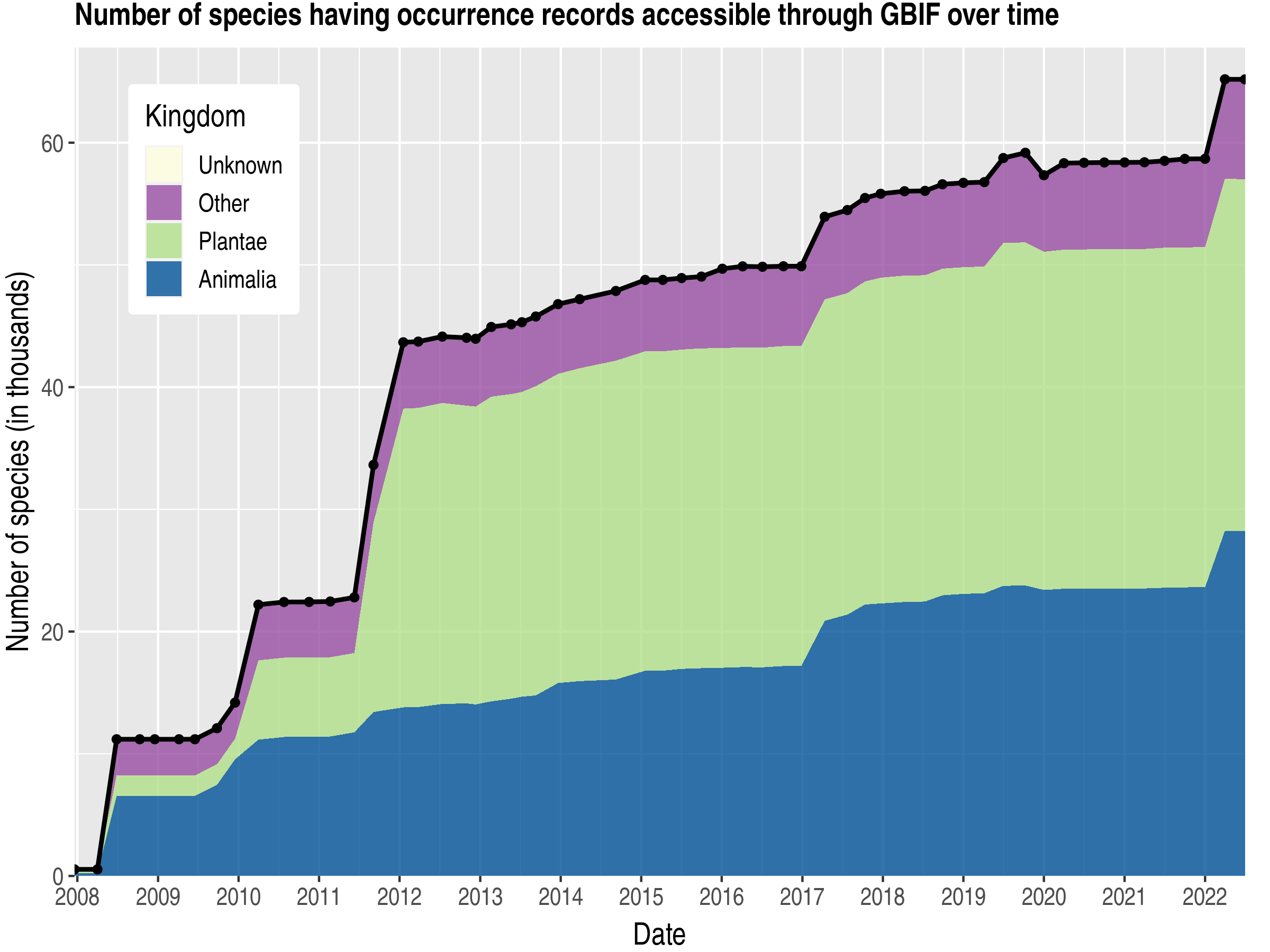 Data trend of species count by kingdom published Argentina
