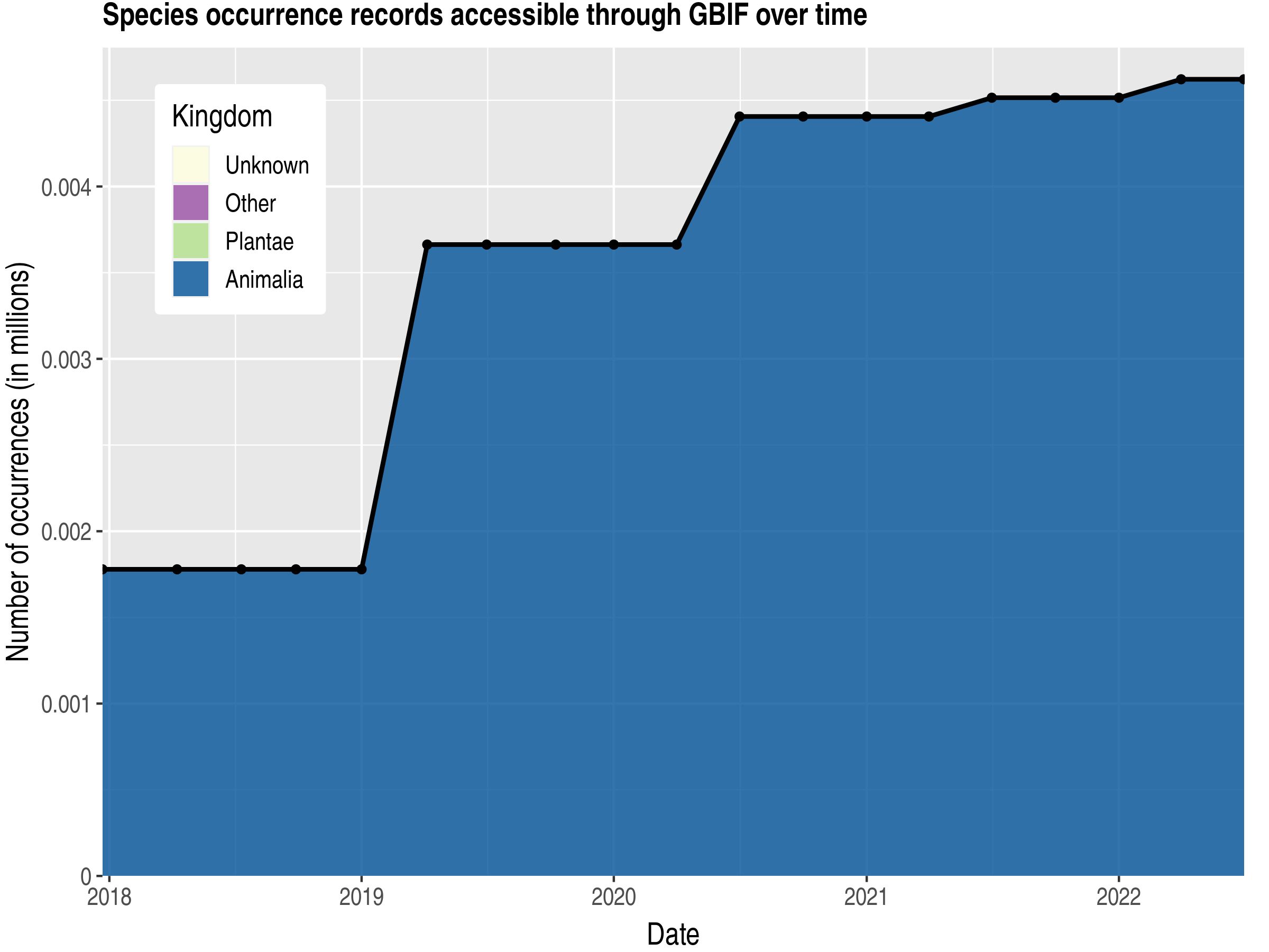 Data trend of records by kingdom published by American Samoa