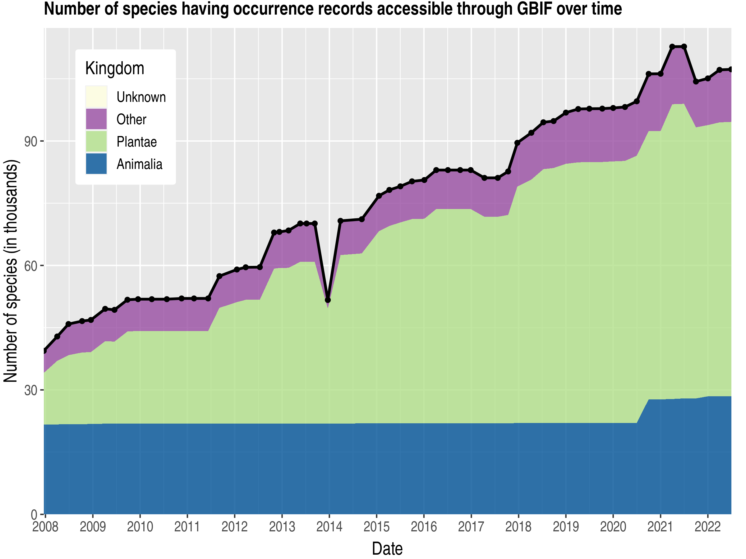 Data trend of species count by kingdom published Austria