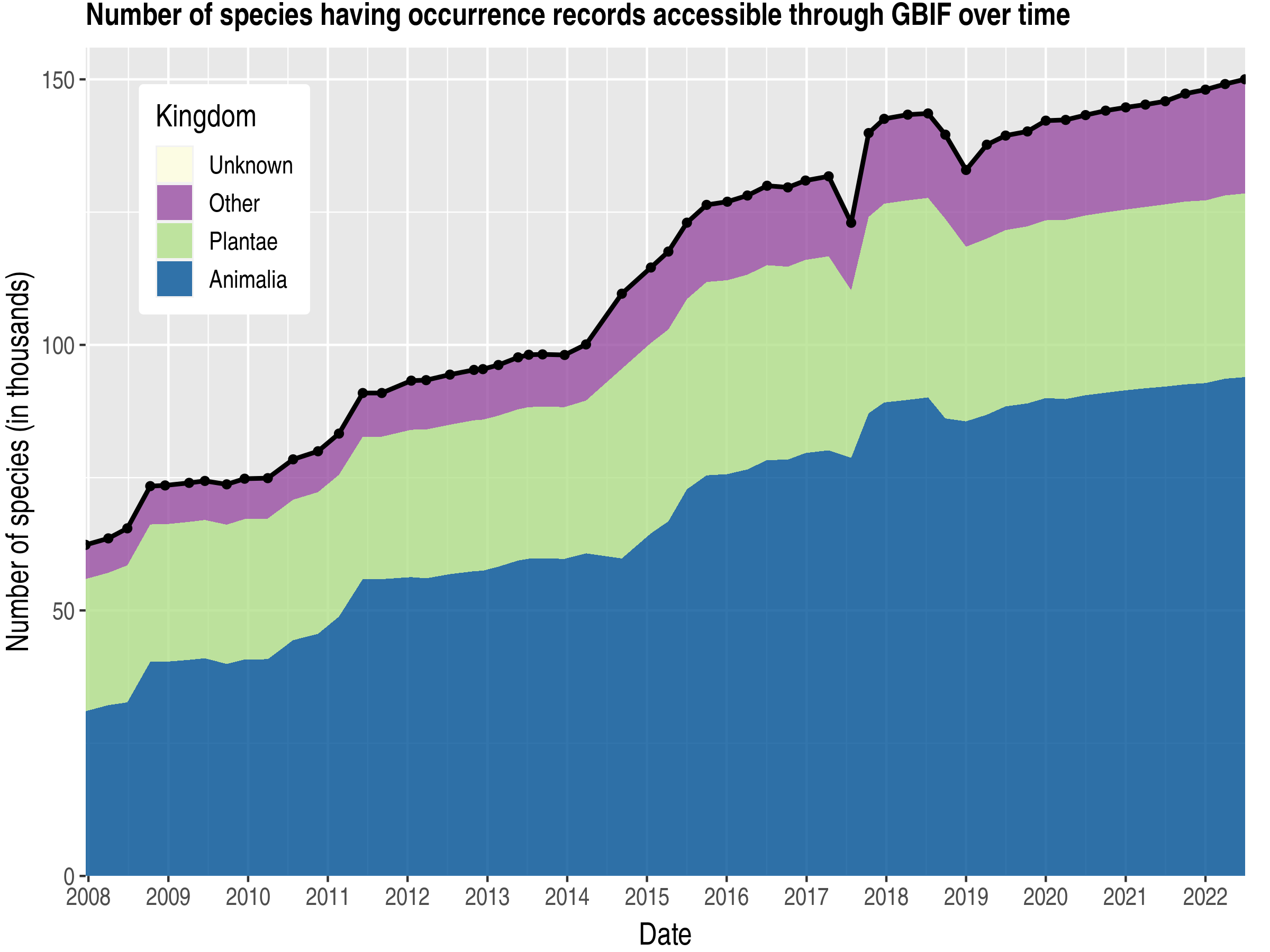 Data trend of species count by kingdom about Australia