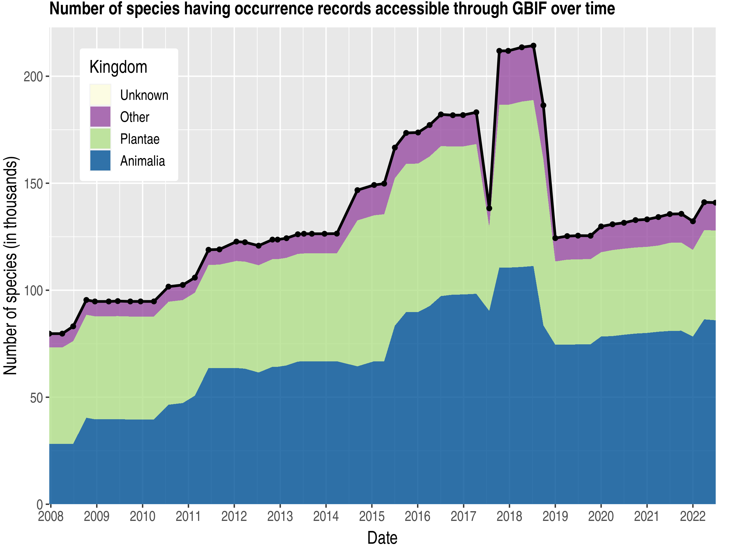 Data trend of species count by kingdom published Australia