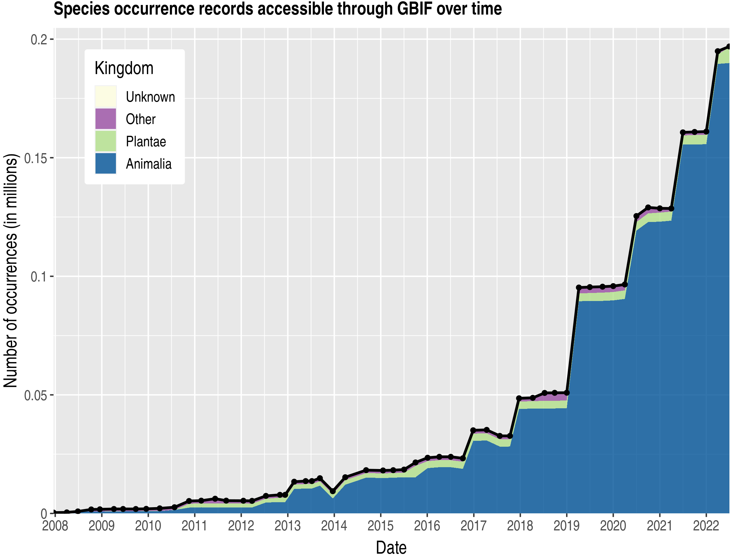 Data trend of records by kingdom about Aruba