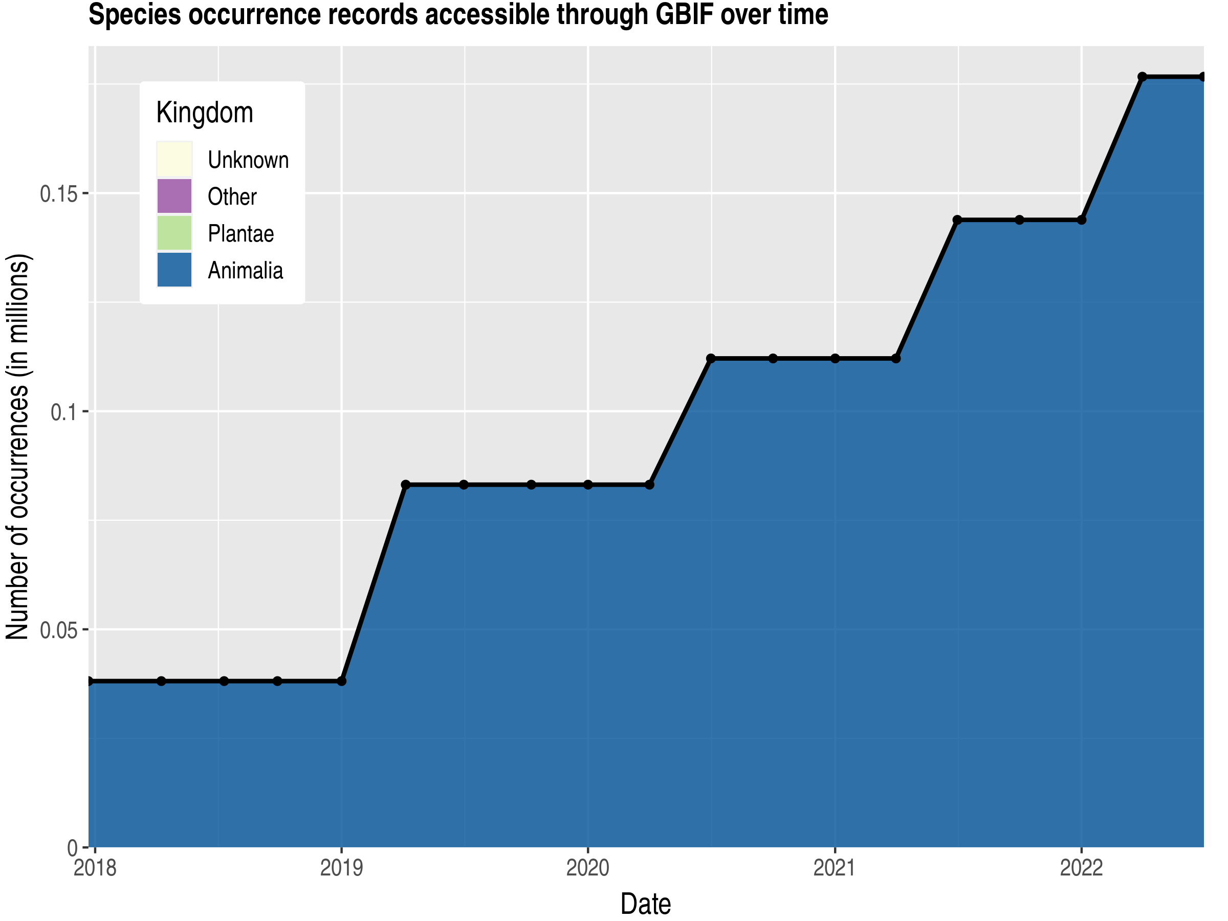 Data trend of records by kingdom published by Aruba