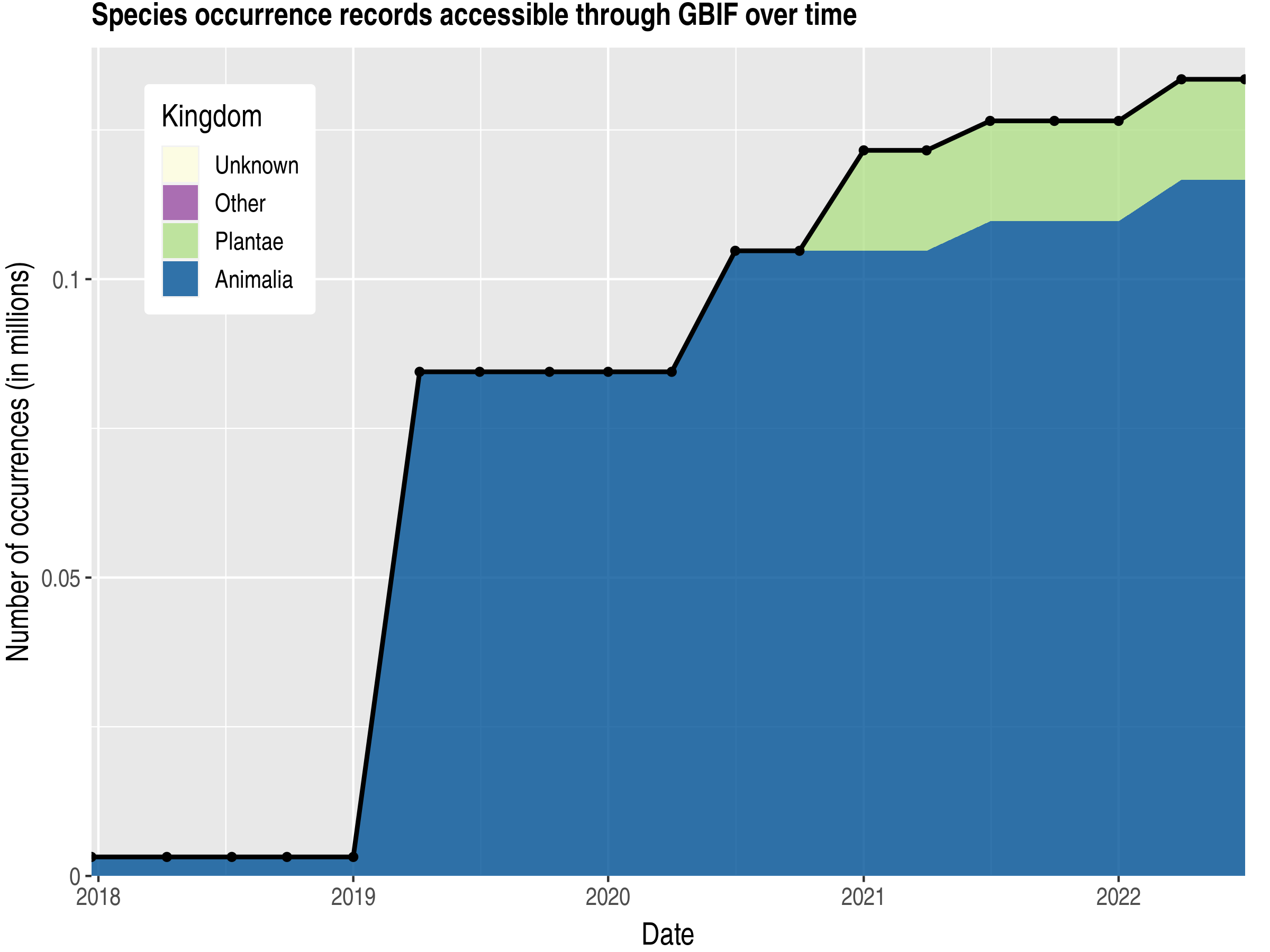 Data trend of records by kingdom published by Azerbaijan