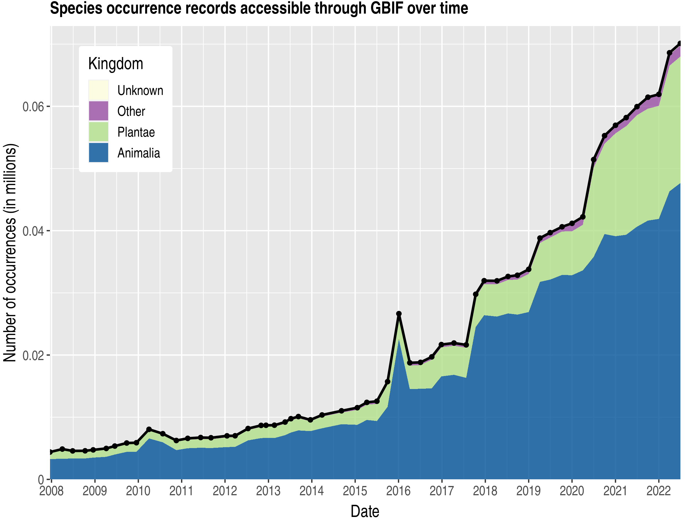 Data trend of records by kingdom about Bosnia and Herzegovina