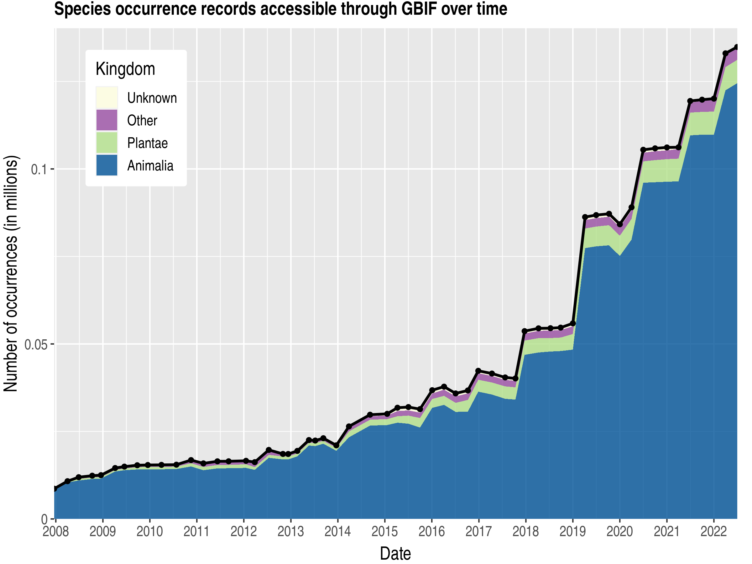 Data trend of records by kingdom about Barbados