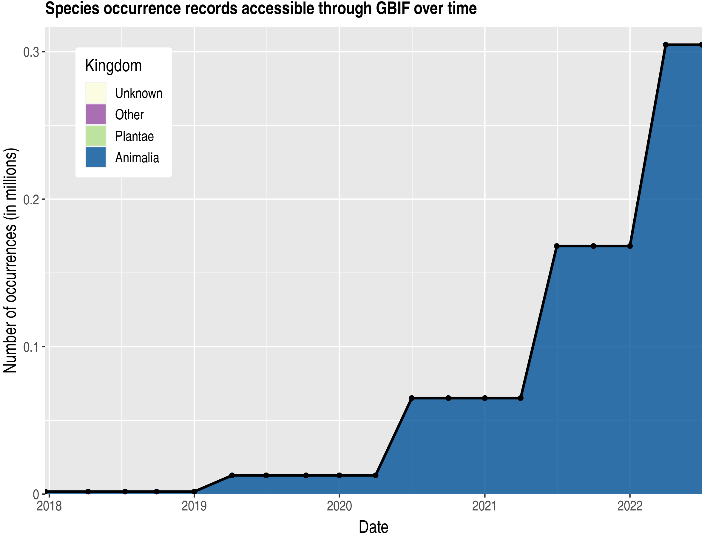 Data trend of records by kingdom published by Bangladesh