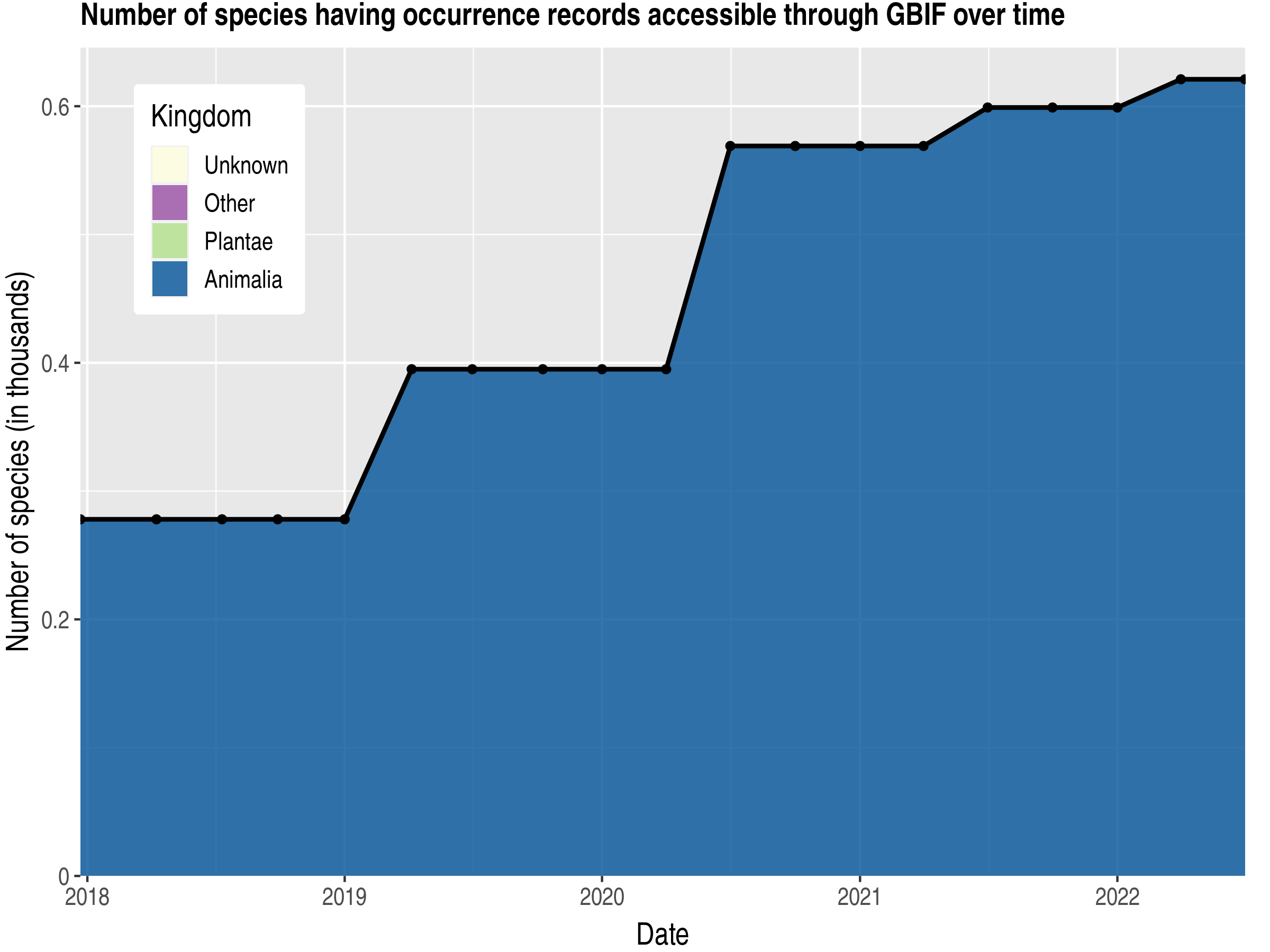 Data trend of species count by kingdom published Bangladesh
