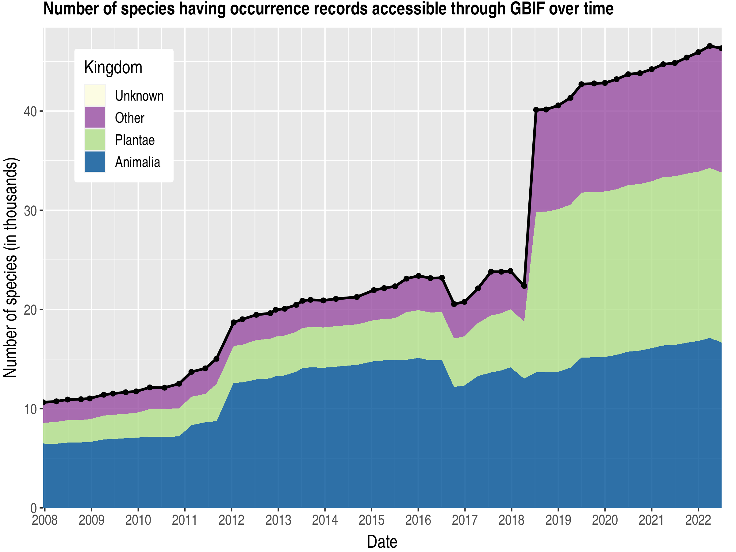 Data trend of species count by kingdom about Belgium