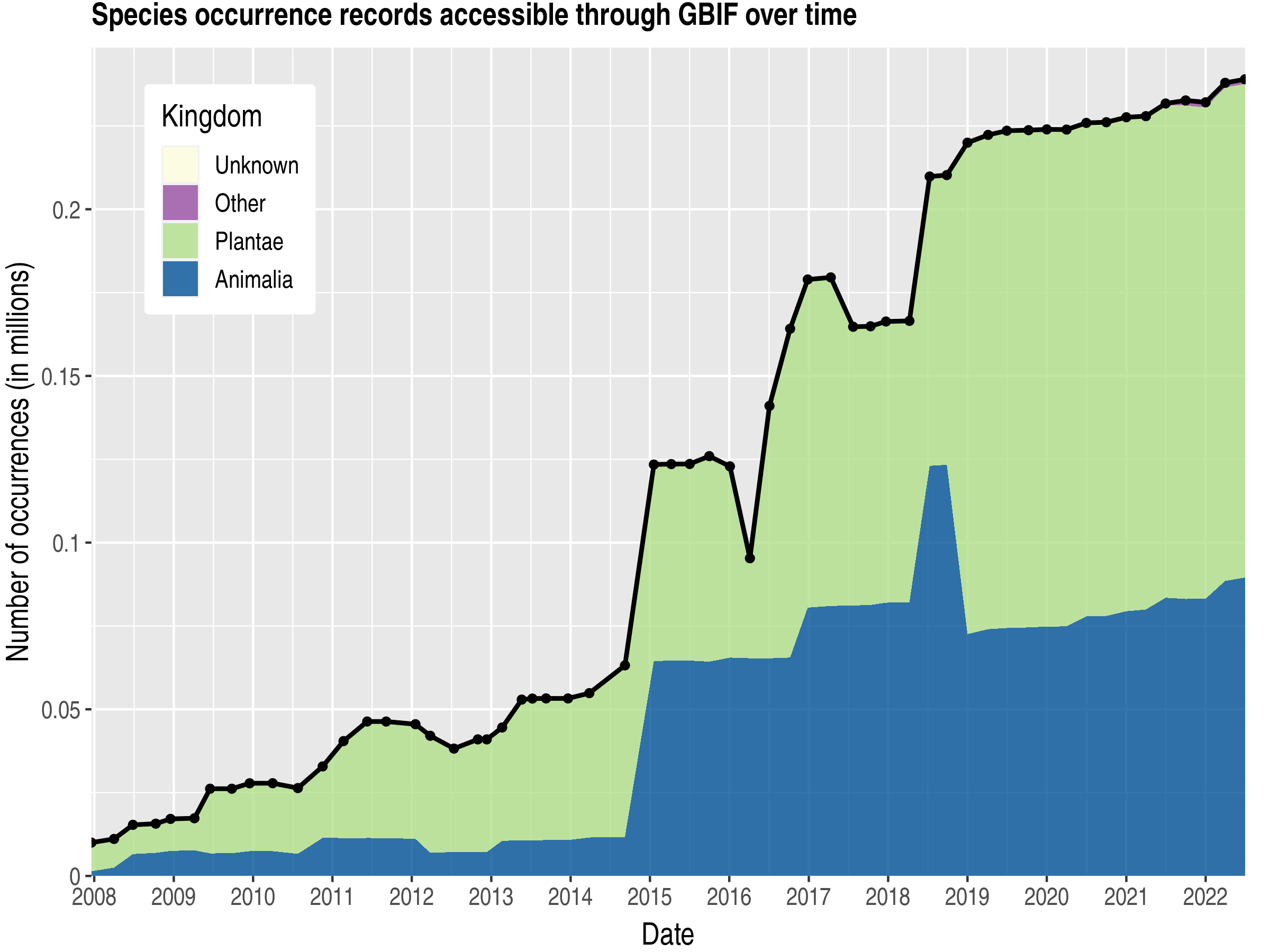 Data trend of records by kingdom about Burkina Faso
