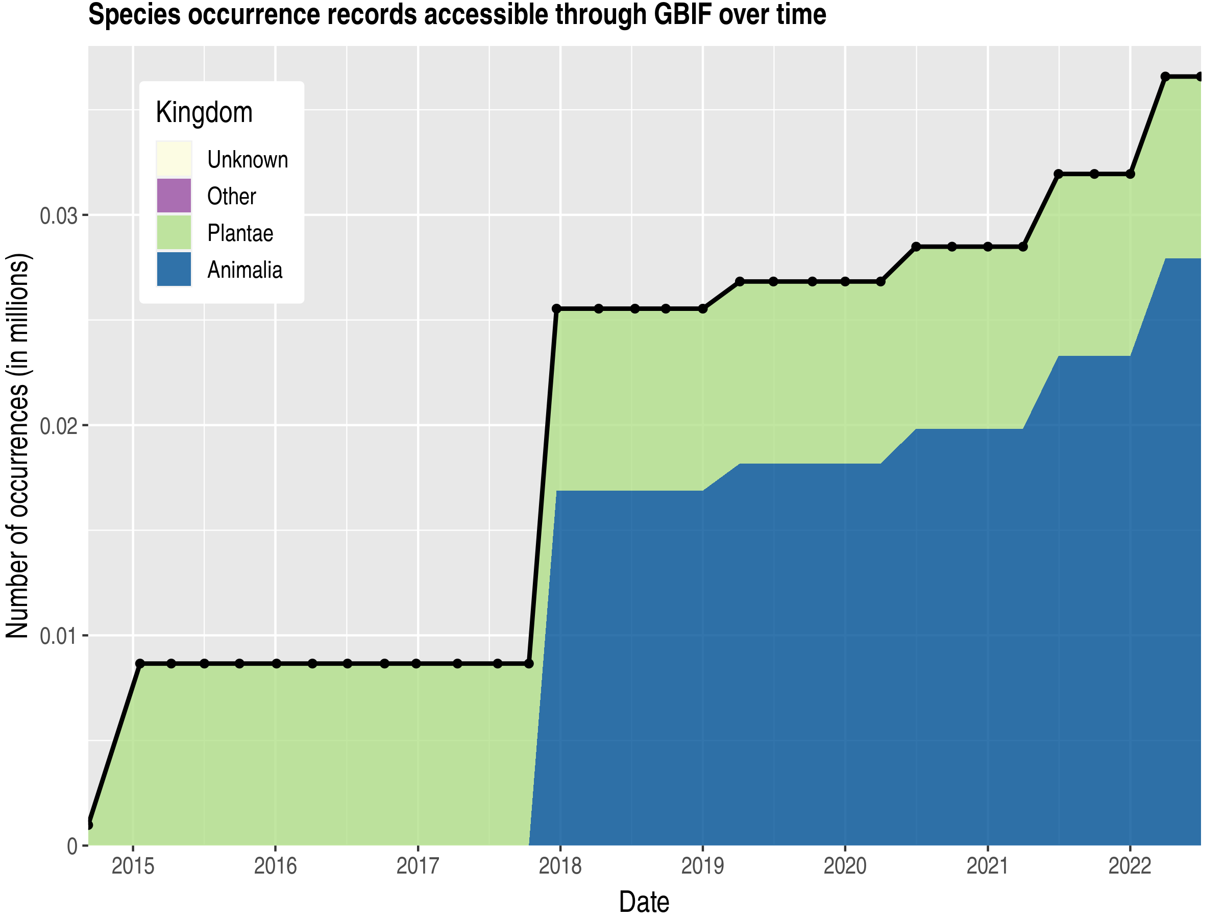 Data trend of records by kingdom published by Burkina Faso