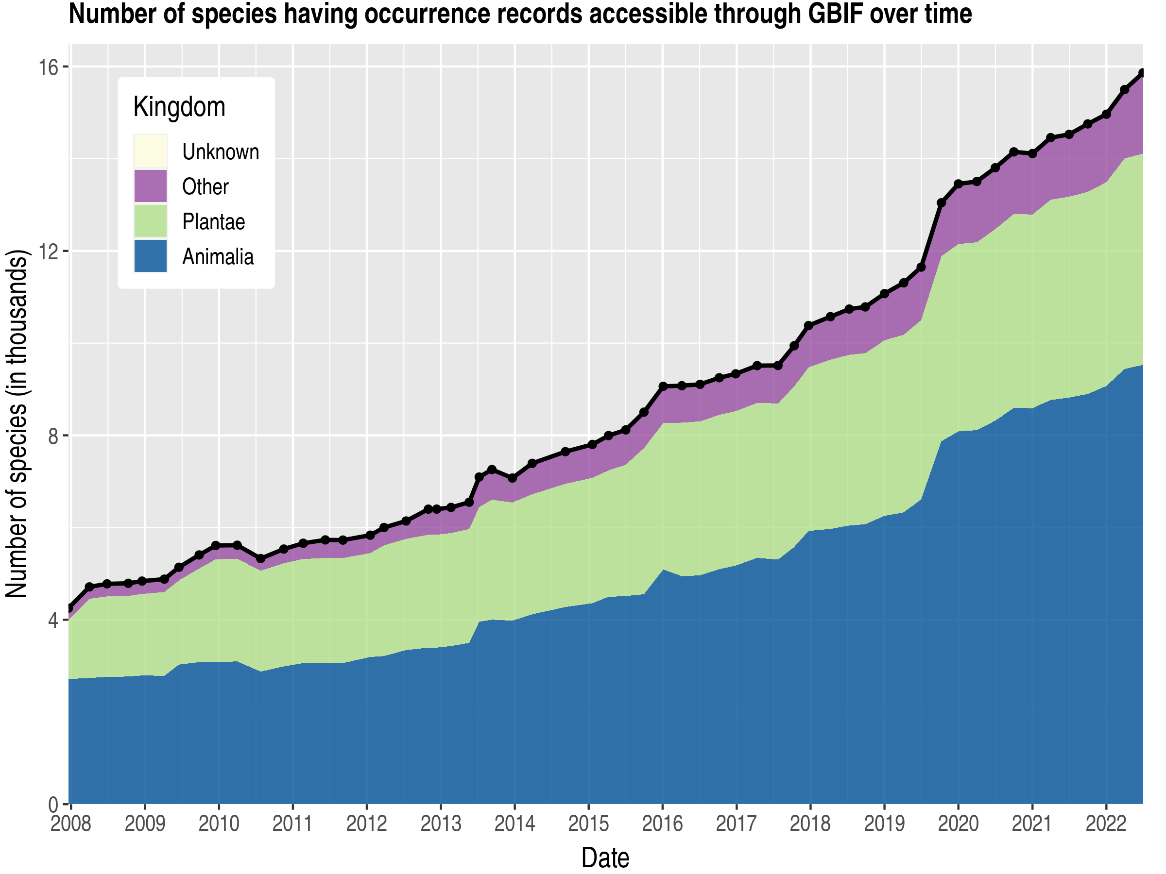 Data trend of species count by kingdom about Bulgaria