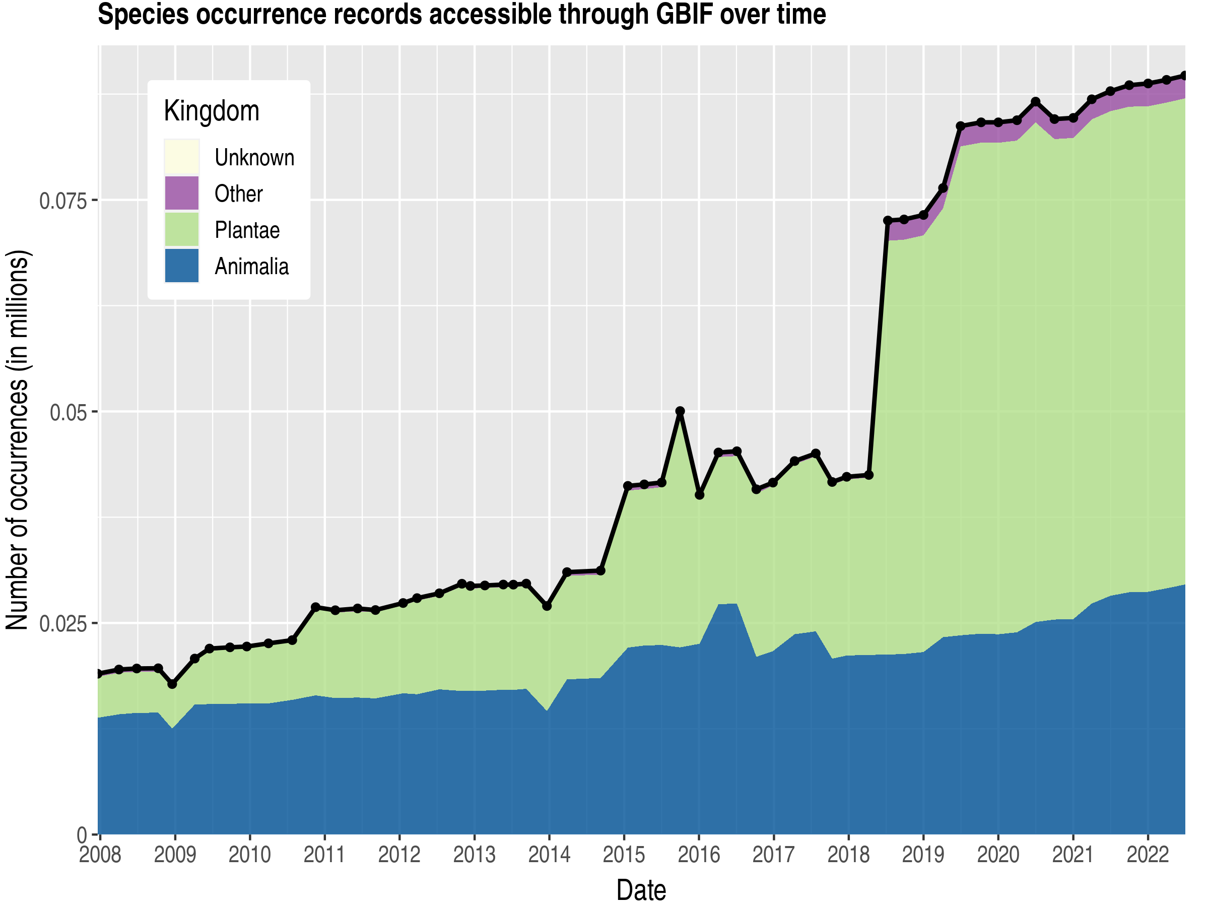 Data trend of records by kingdom about Burundi