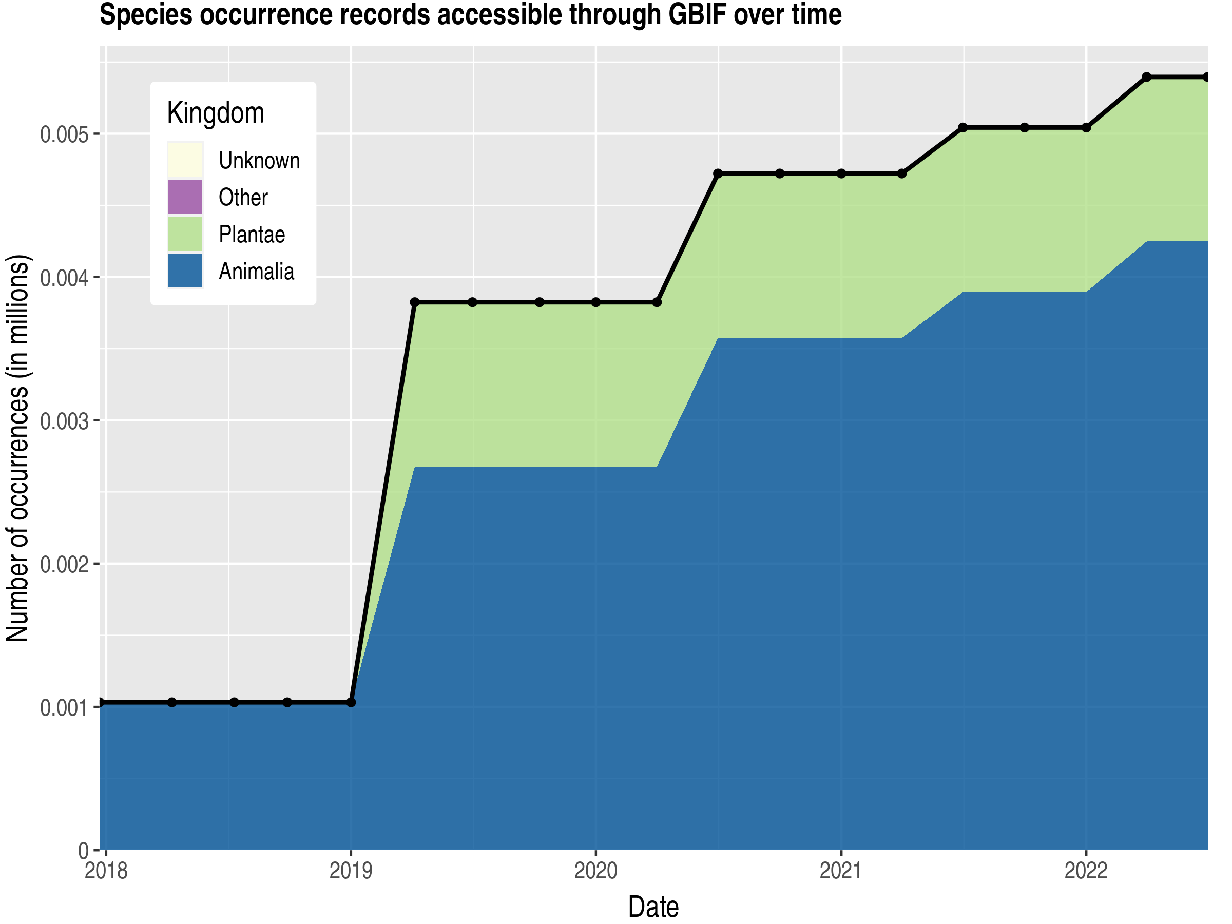 Data trend of records by kingdom published by Burundi