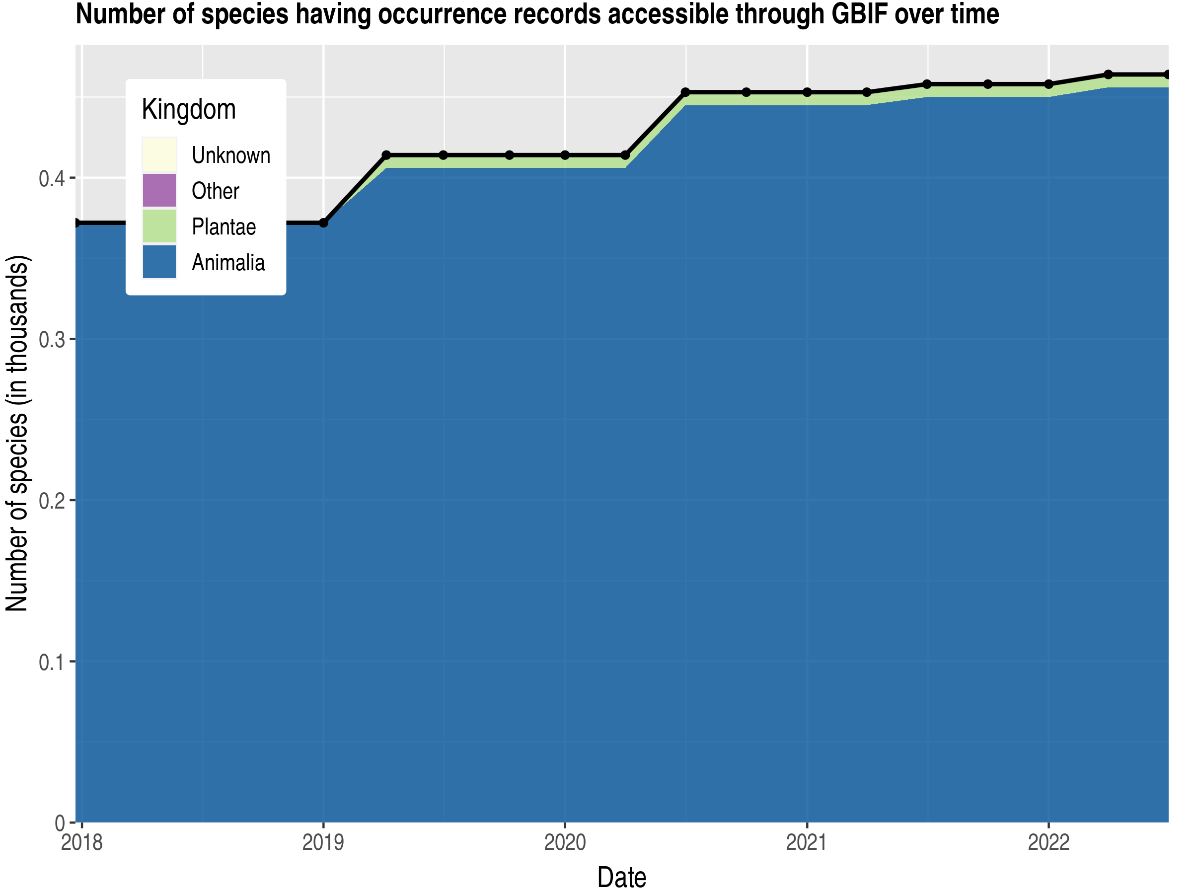 Data trend of species count by kingdom published Burundi