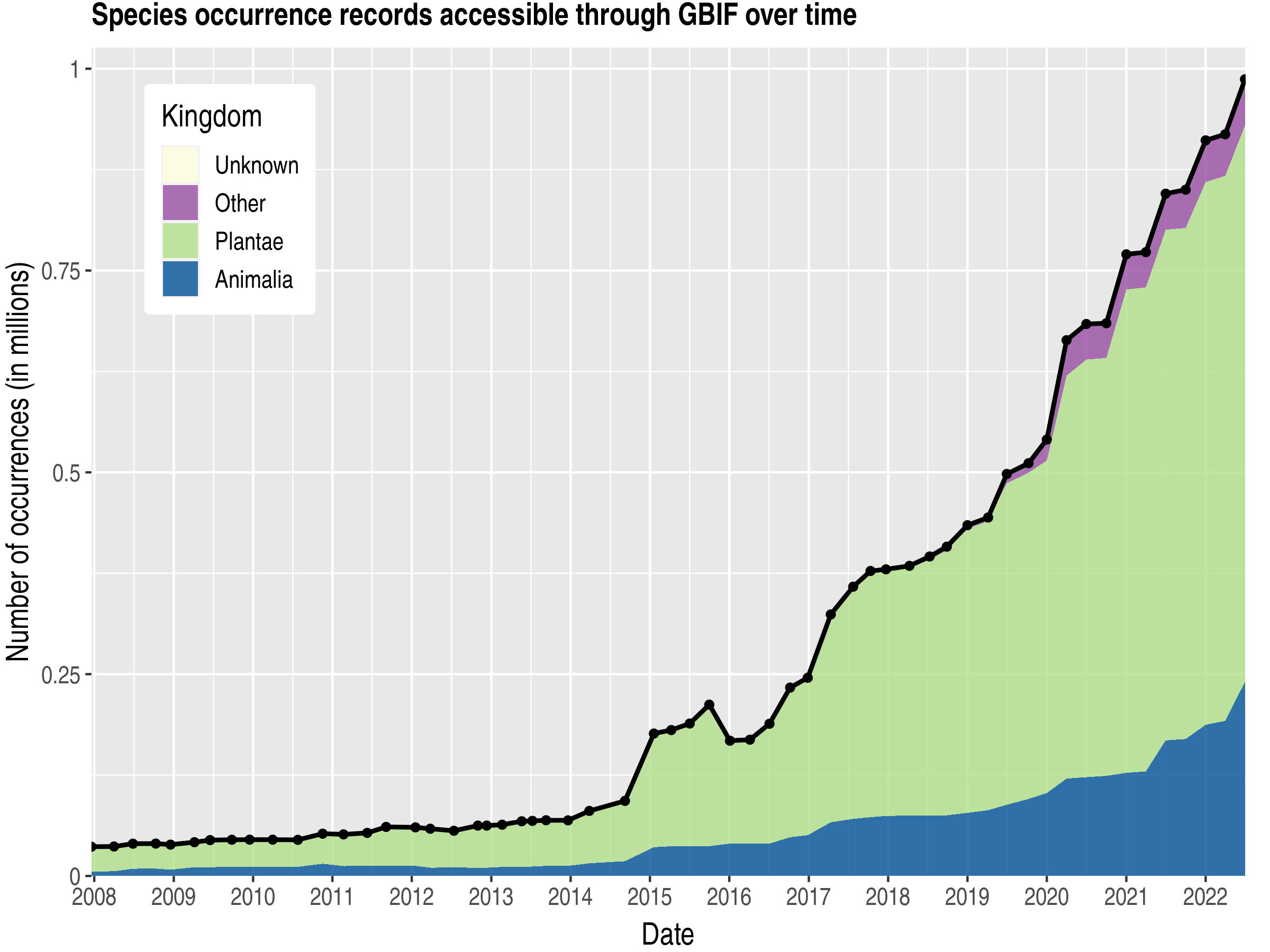 Data trend of records by kingdom about Benin