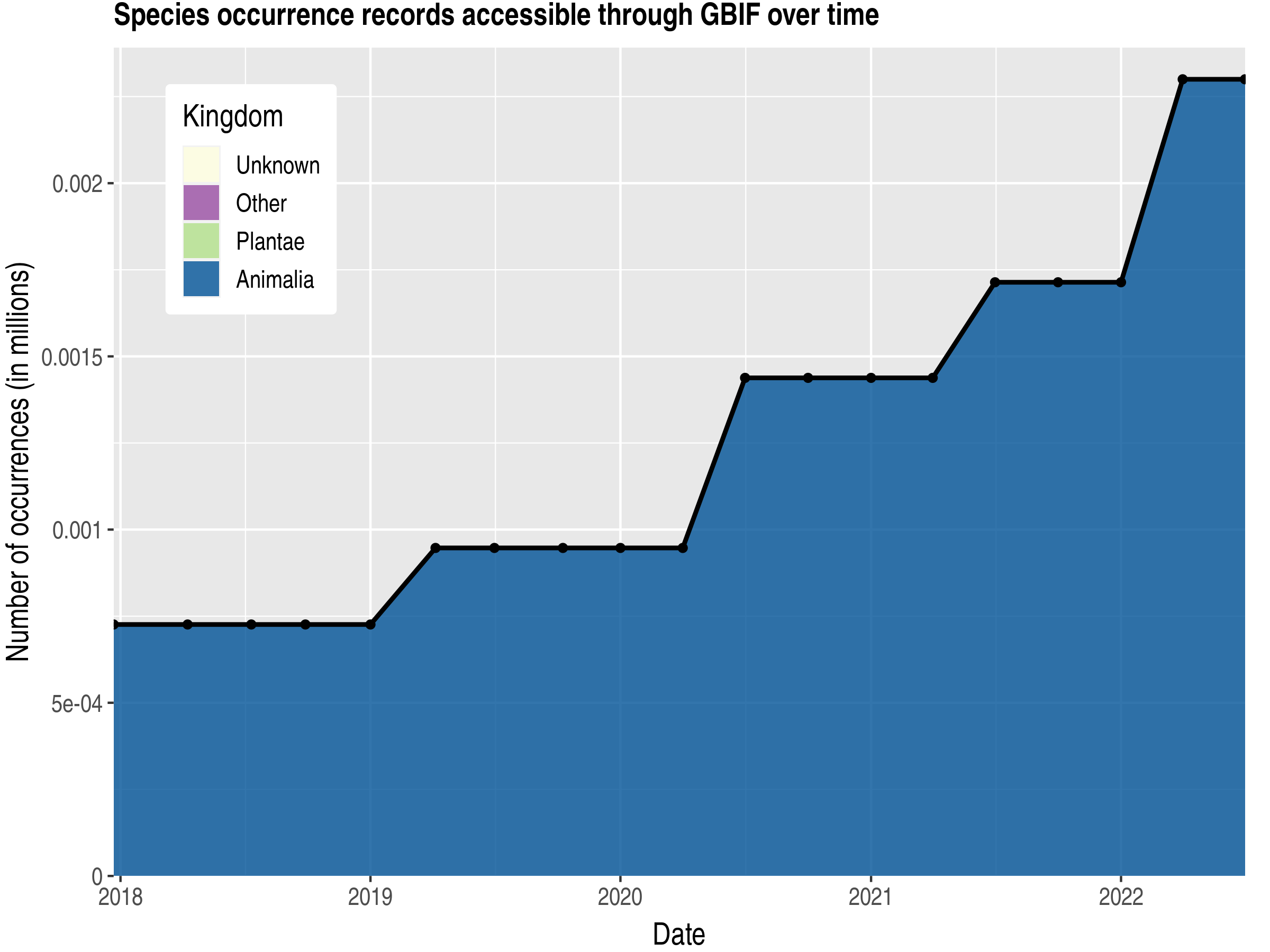 Data trend of records by kingdom published by Saint Barthélemy