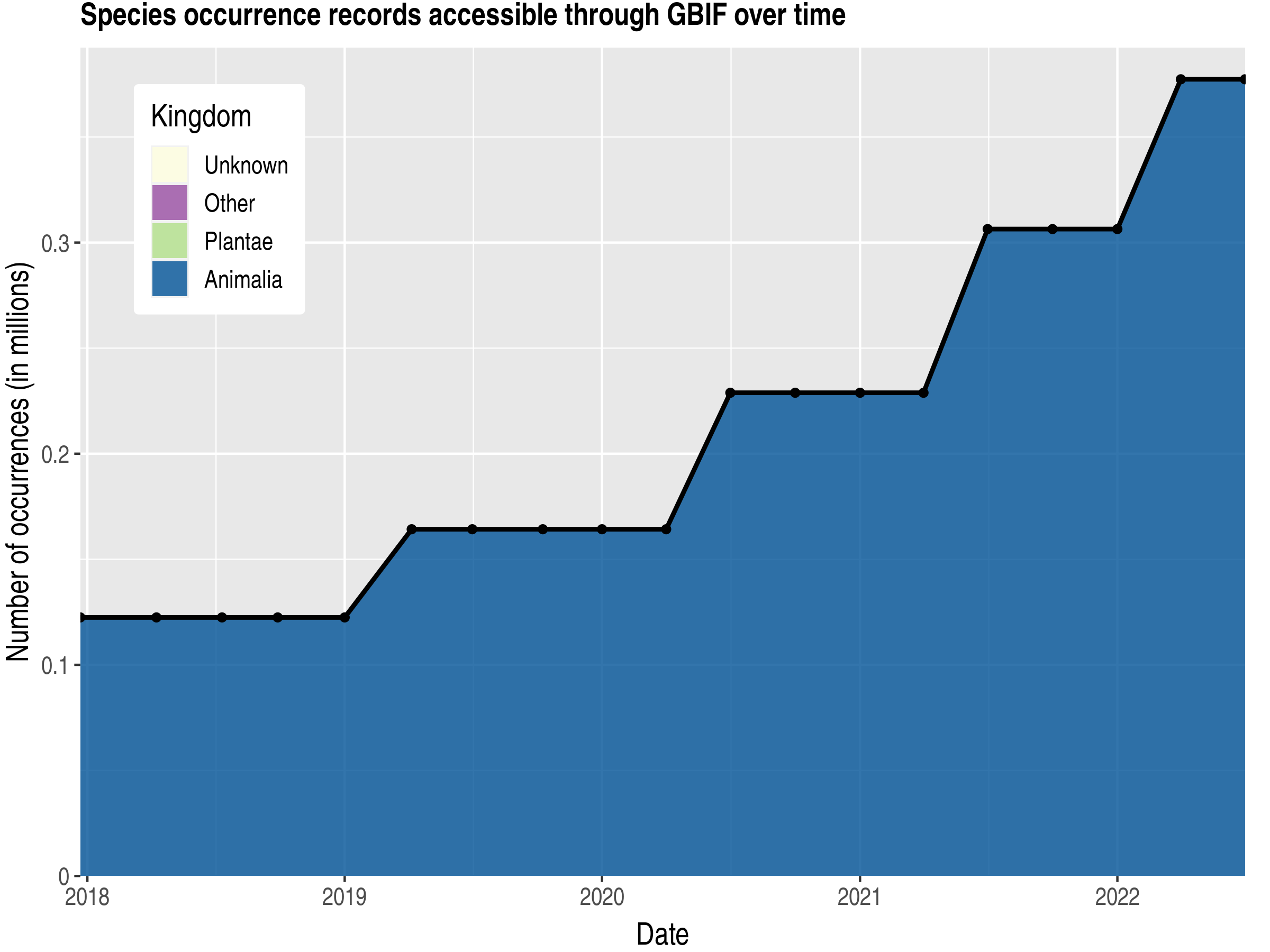 Data trend of records by kingdom published by Bermuda