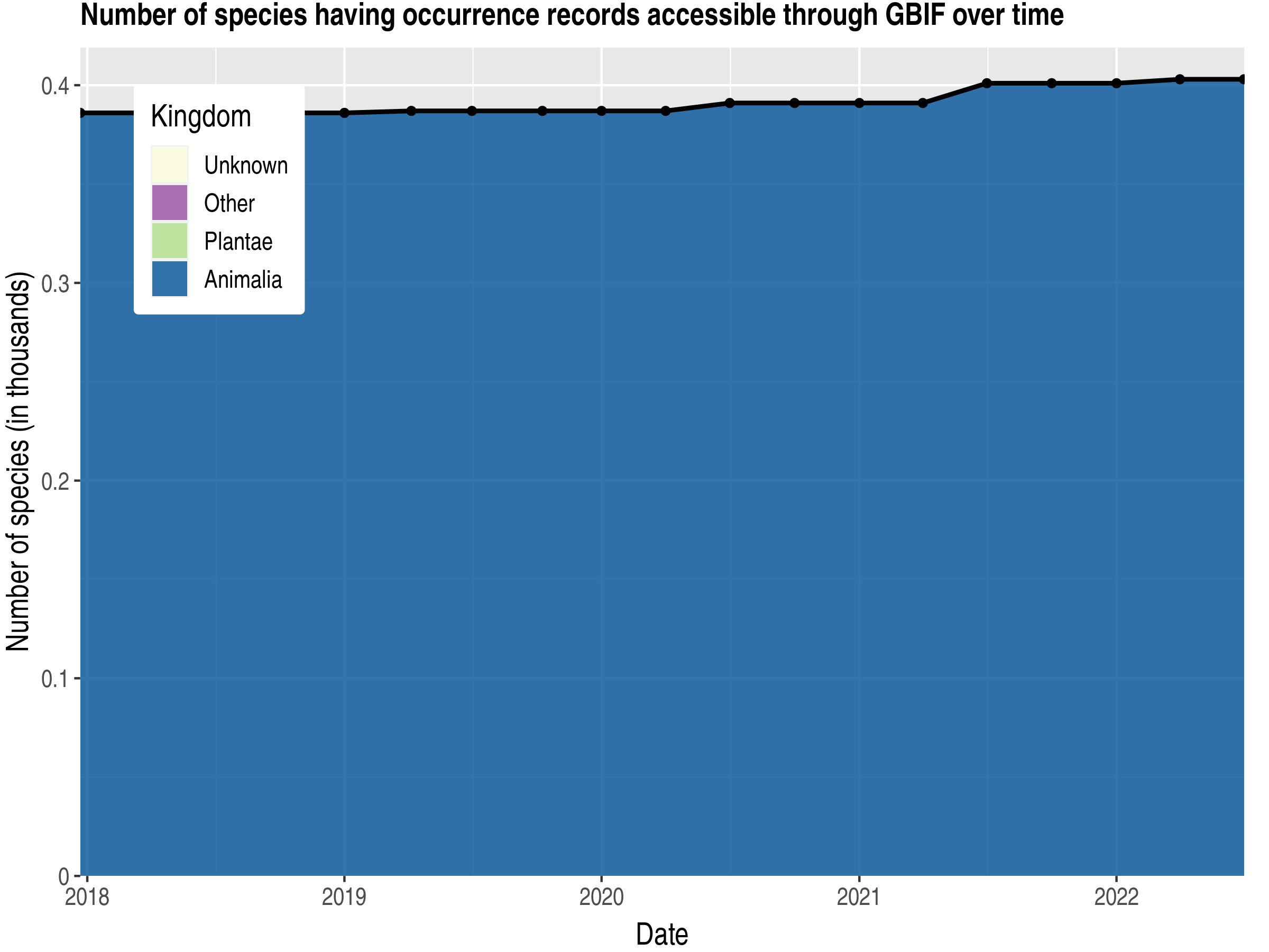 Data trend of species count by kingdom published Bermuda