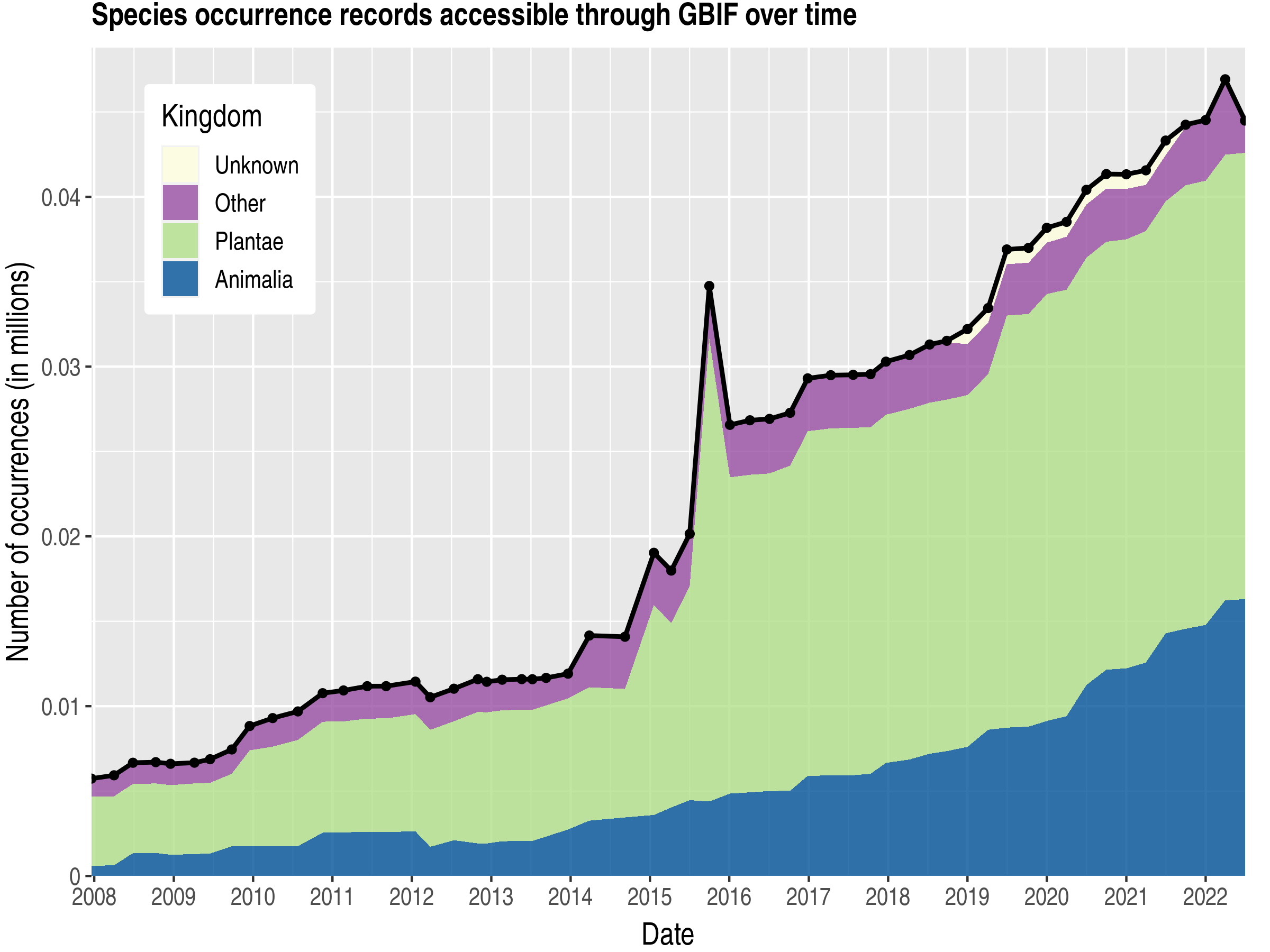 Data trend of records by kingdom about Brunei Darussalam