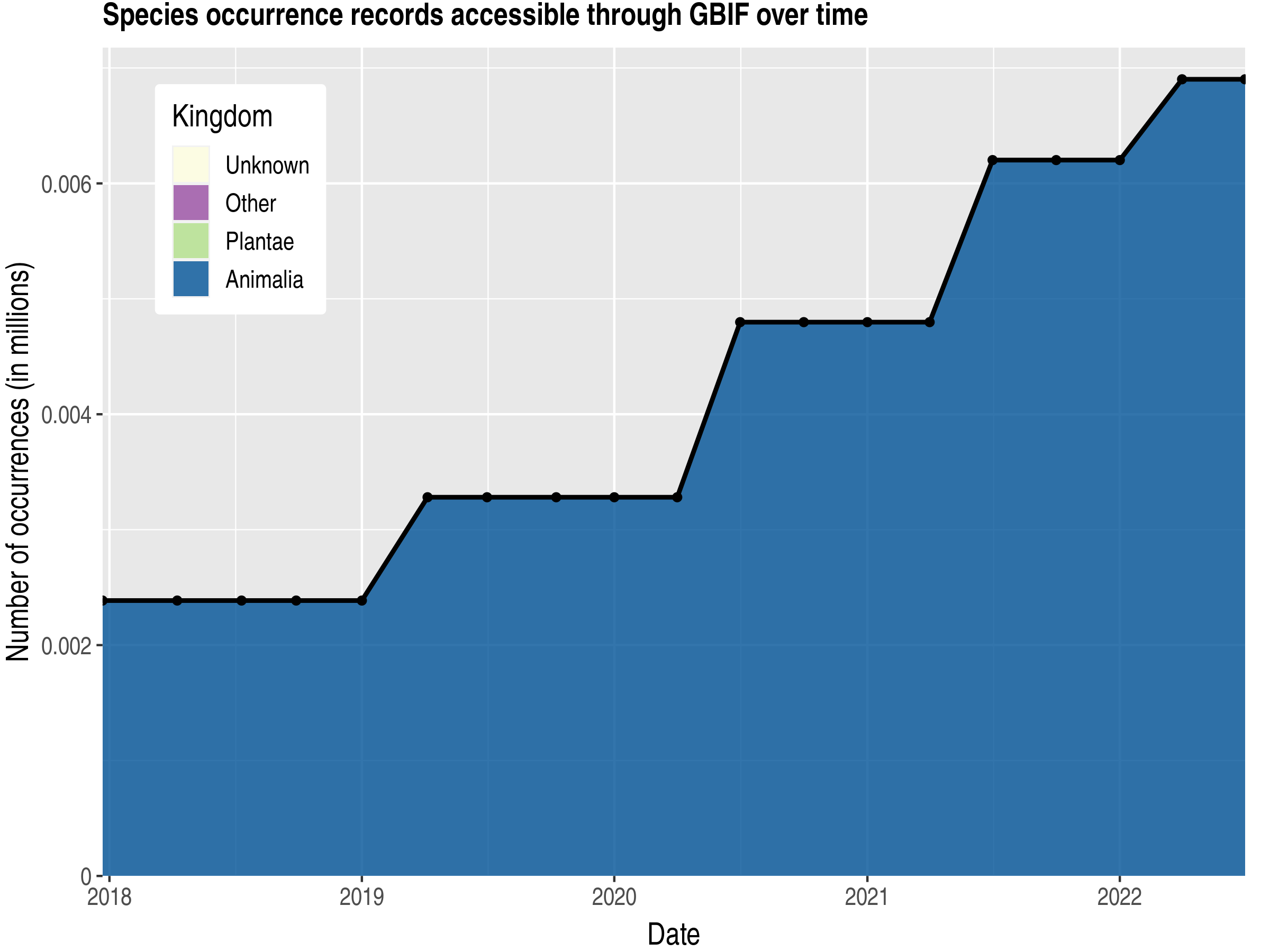 Data trend of records by kingdom published by Brunei Darussalam