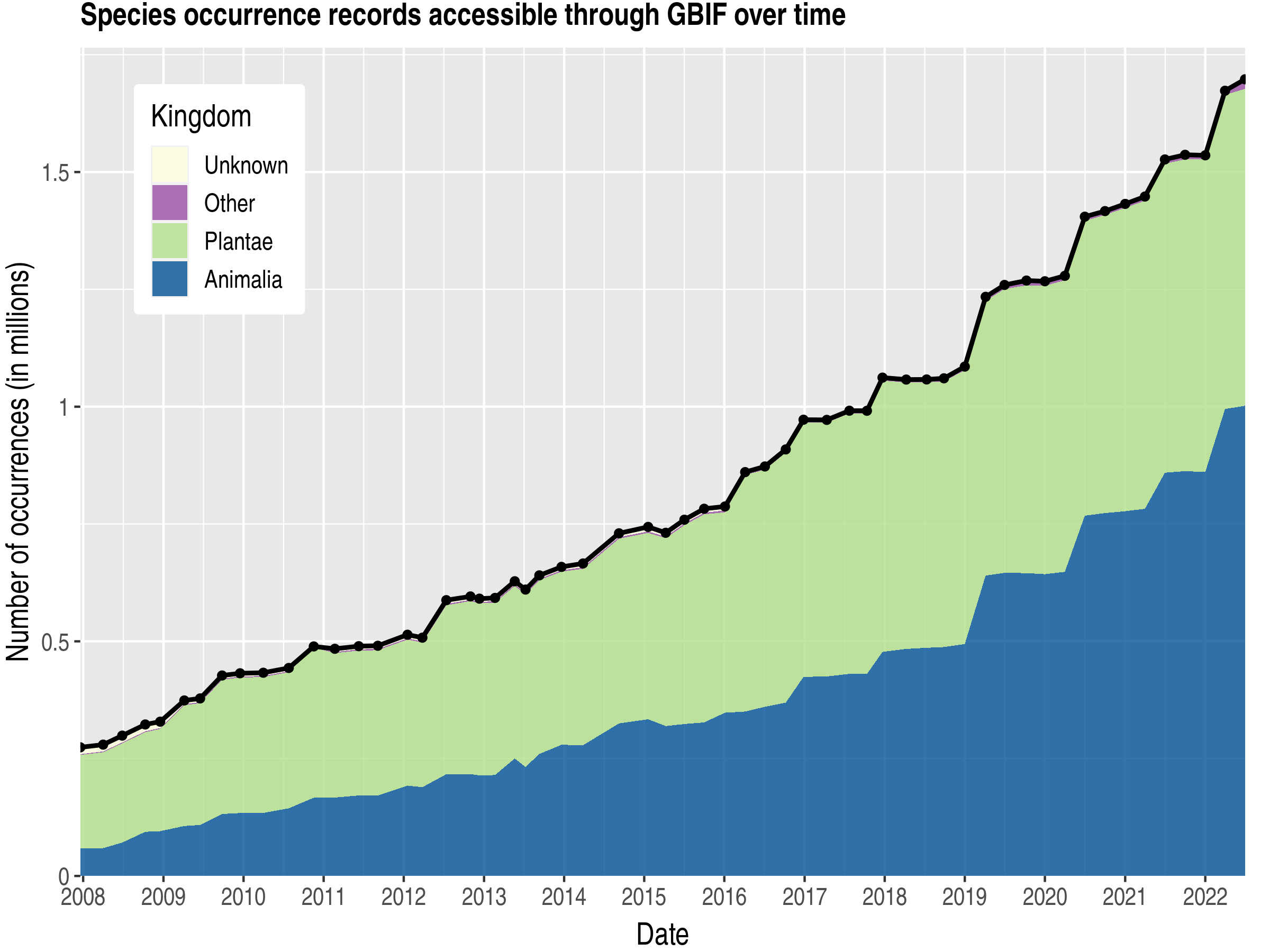 Data trend of records by kingdom about Bolivia, Plurinational State of