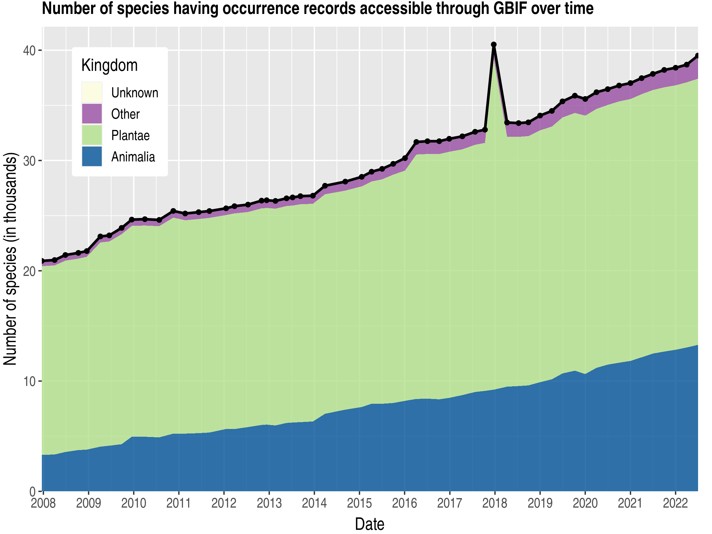 Data trend of species count by kingdom about Bolivia, Plurinational State of
