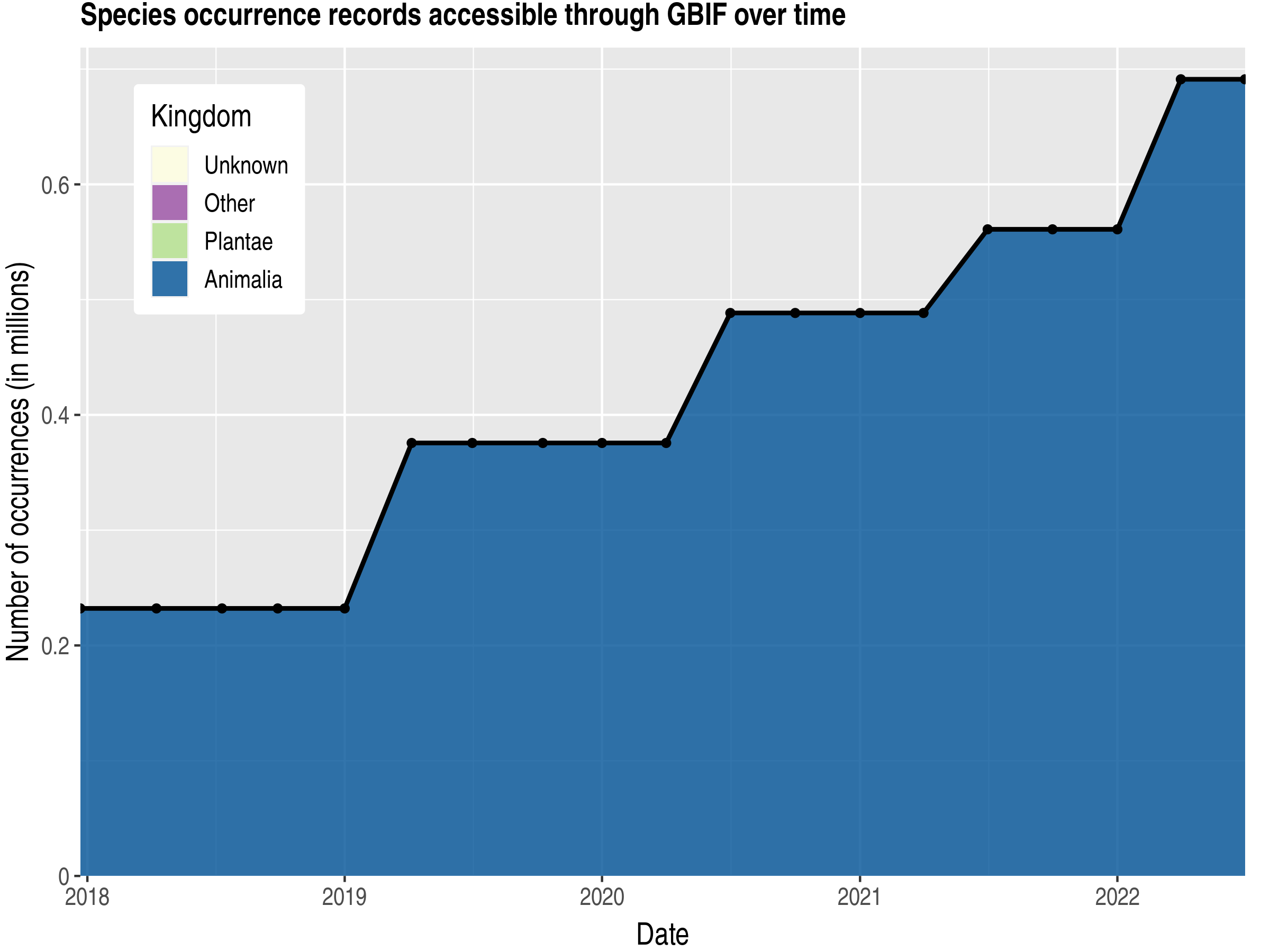 Data trend of records by kingdom published by Bolivia, Plurinational State of
