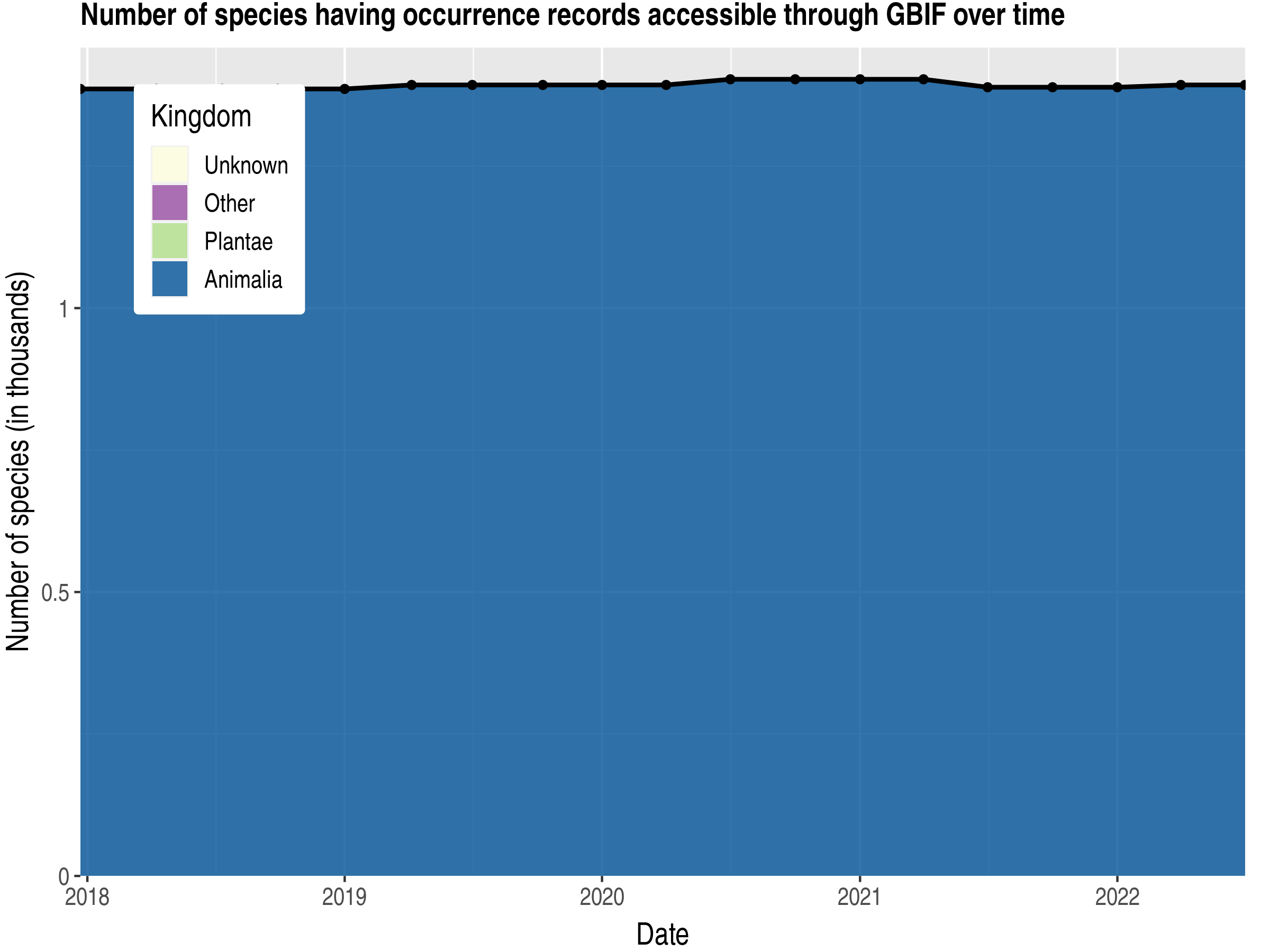 Data trend of species count by kingdom published Bolivia, Plurinational State of
