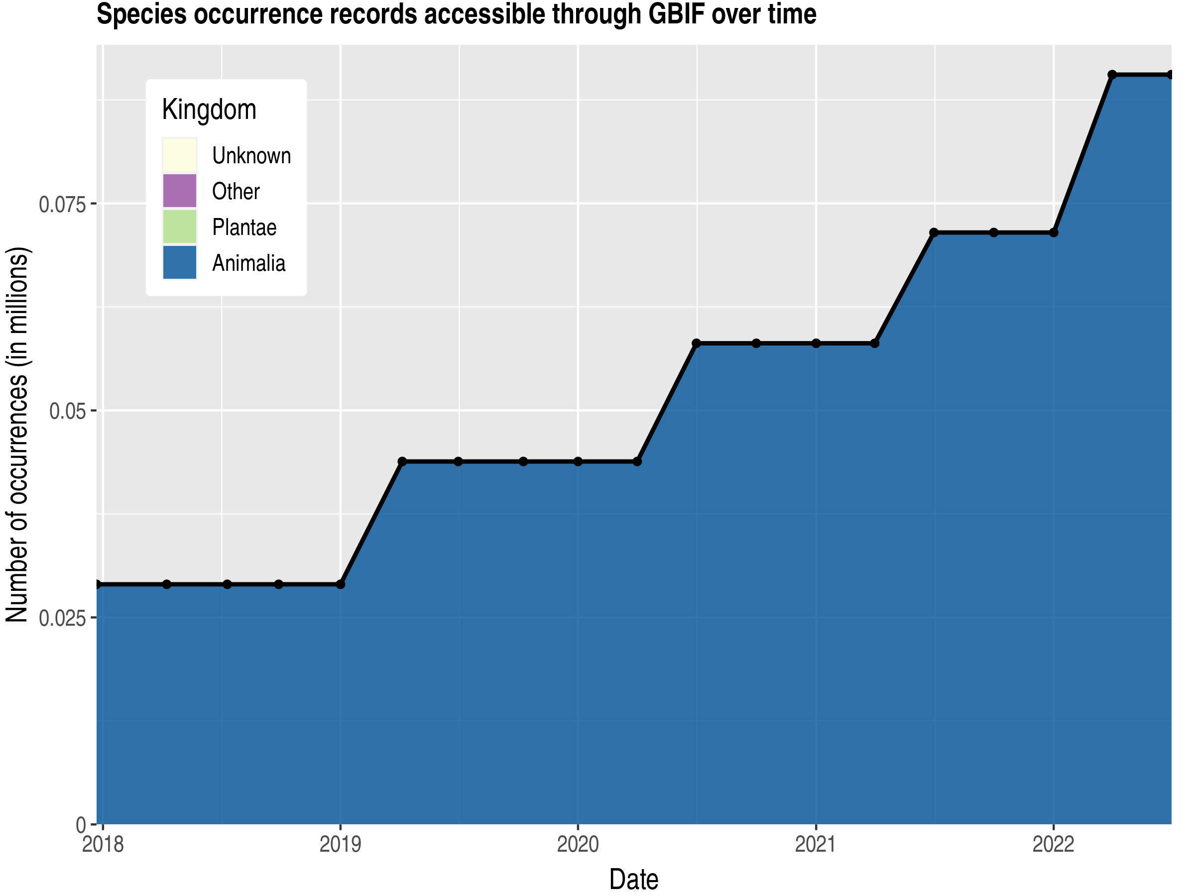 Data trend of records by kingdom published by Bonaire, Sint Eustatius and Saba