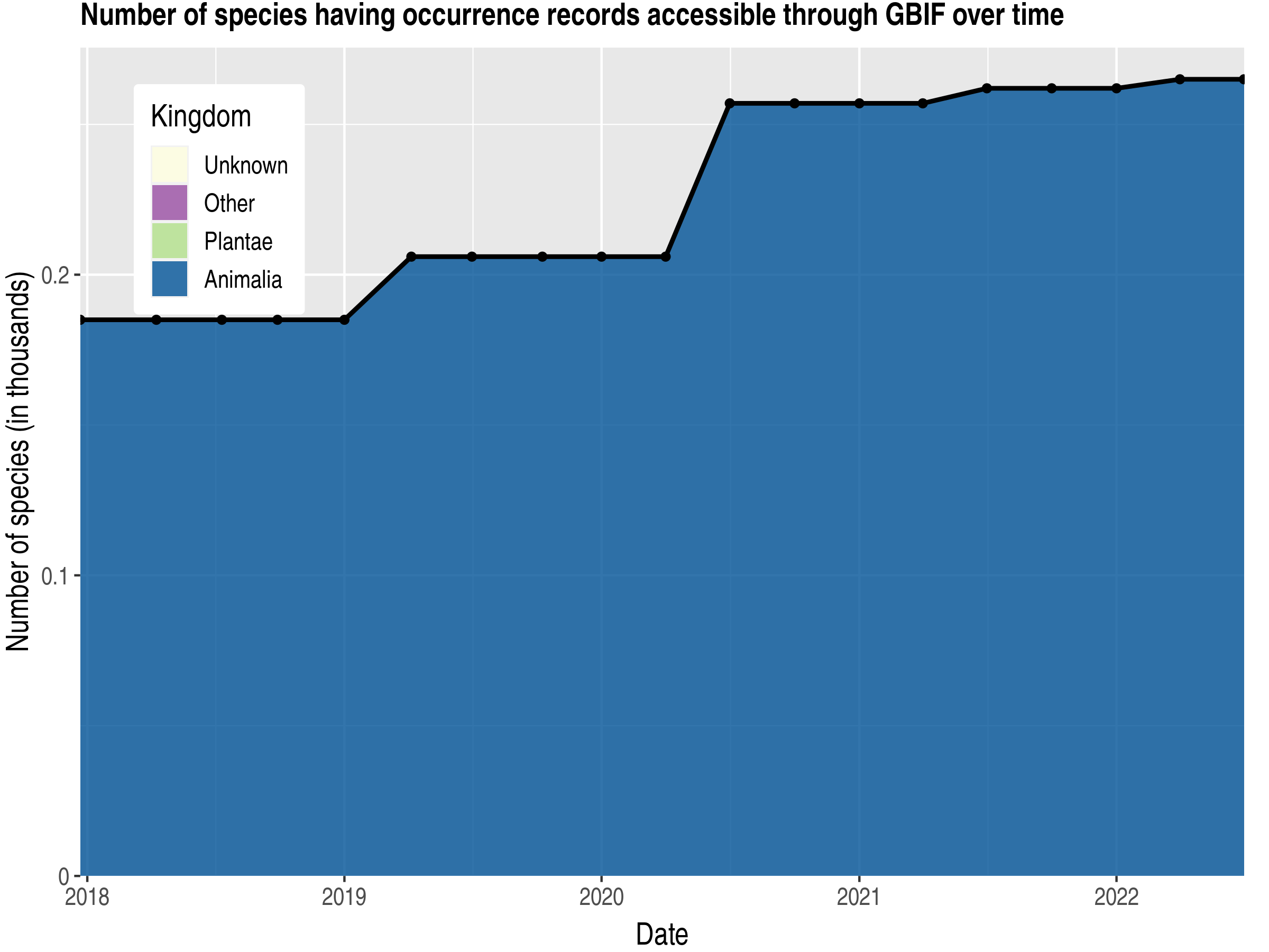 Data trend of species count by kingdom published Bonaire, Sint Eustatius and Saba