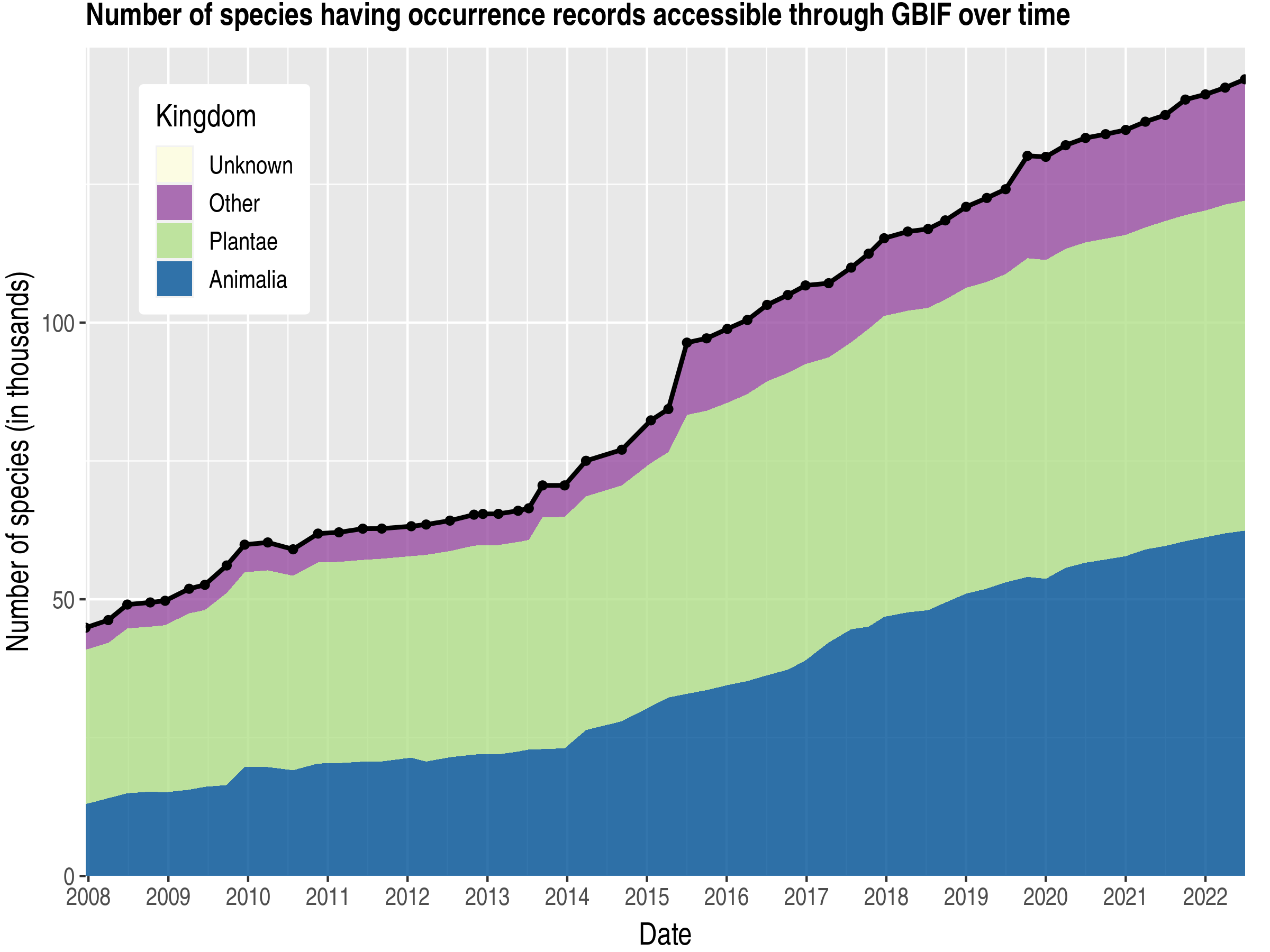 Data trend of species count by kingdom about Brazil