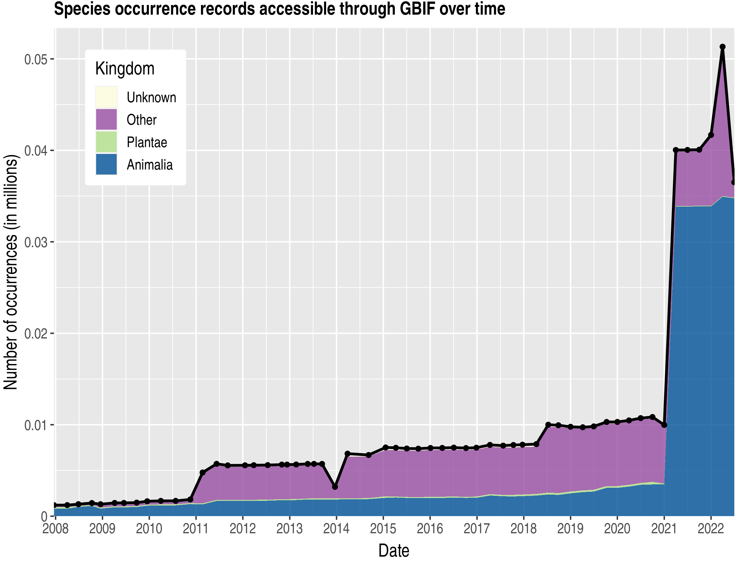 Data trend of records by kingdom about Bouvet Island