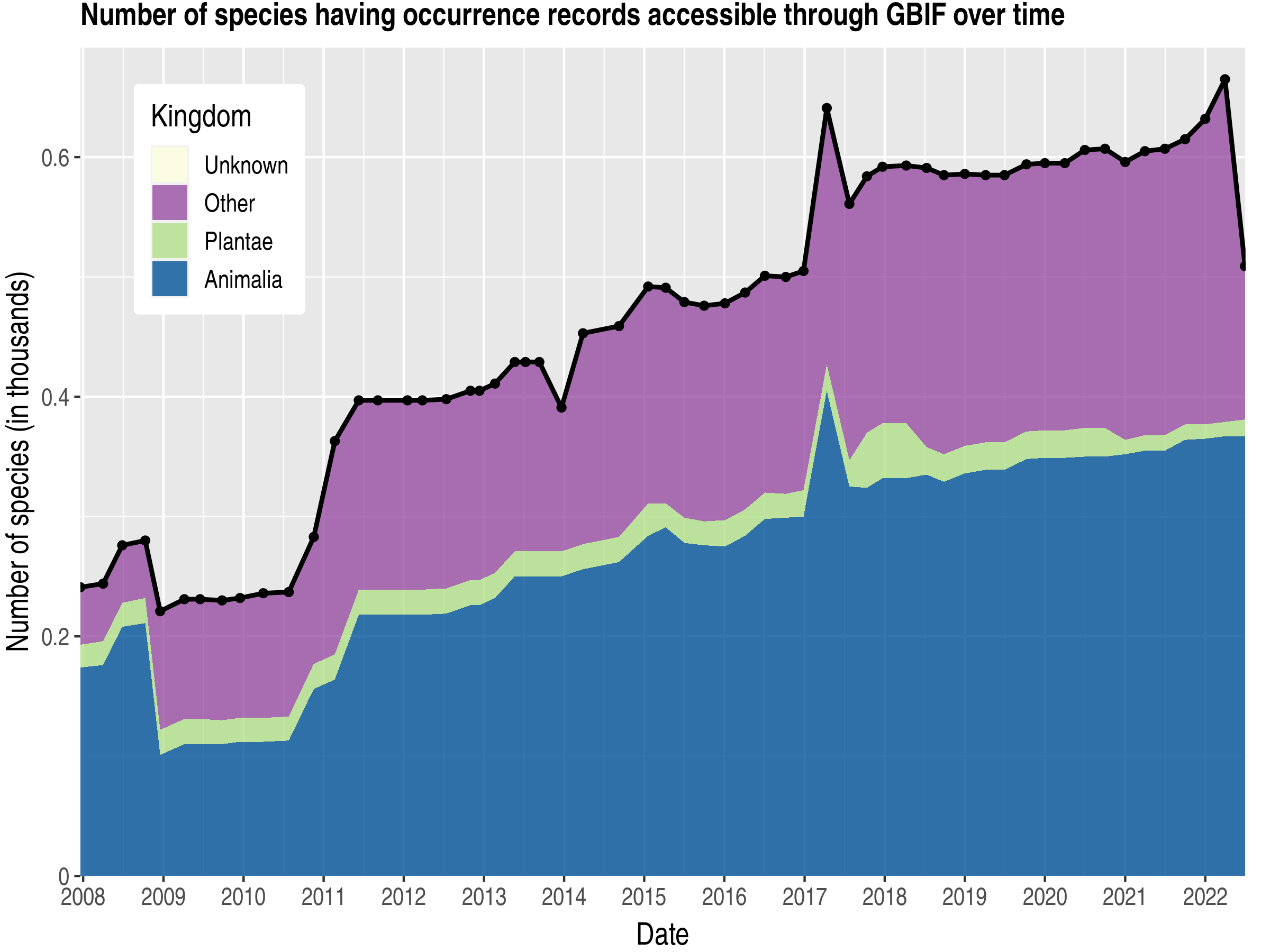 Data trend of species count by kingdom about Bouvet Island