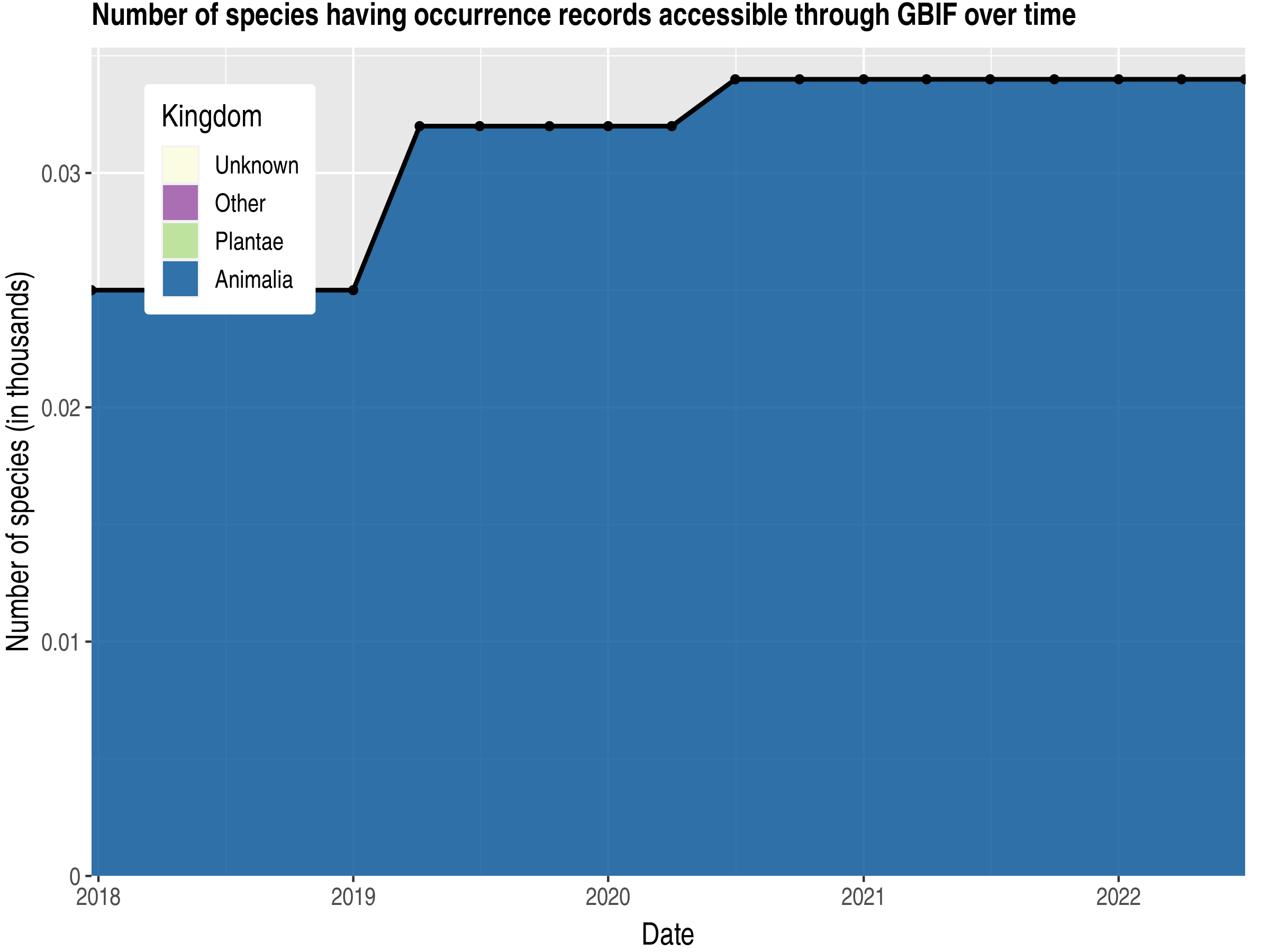 Data trend of species count by kingdom published Bouvet Island