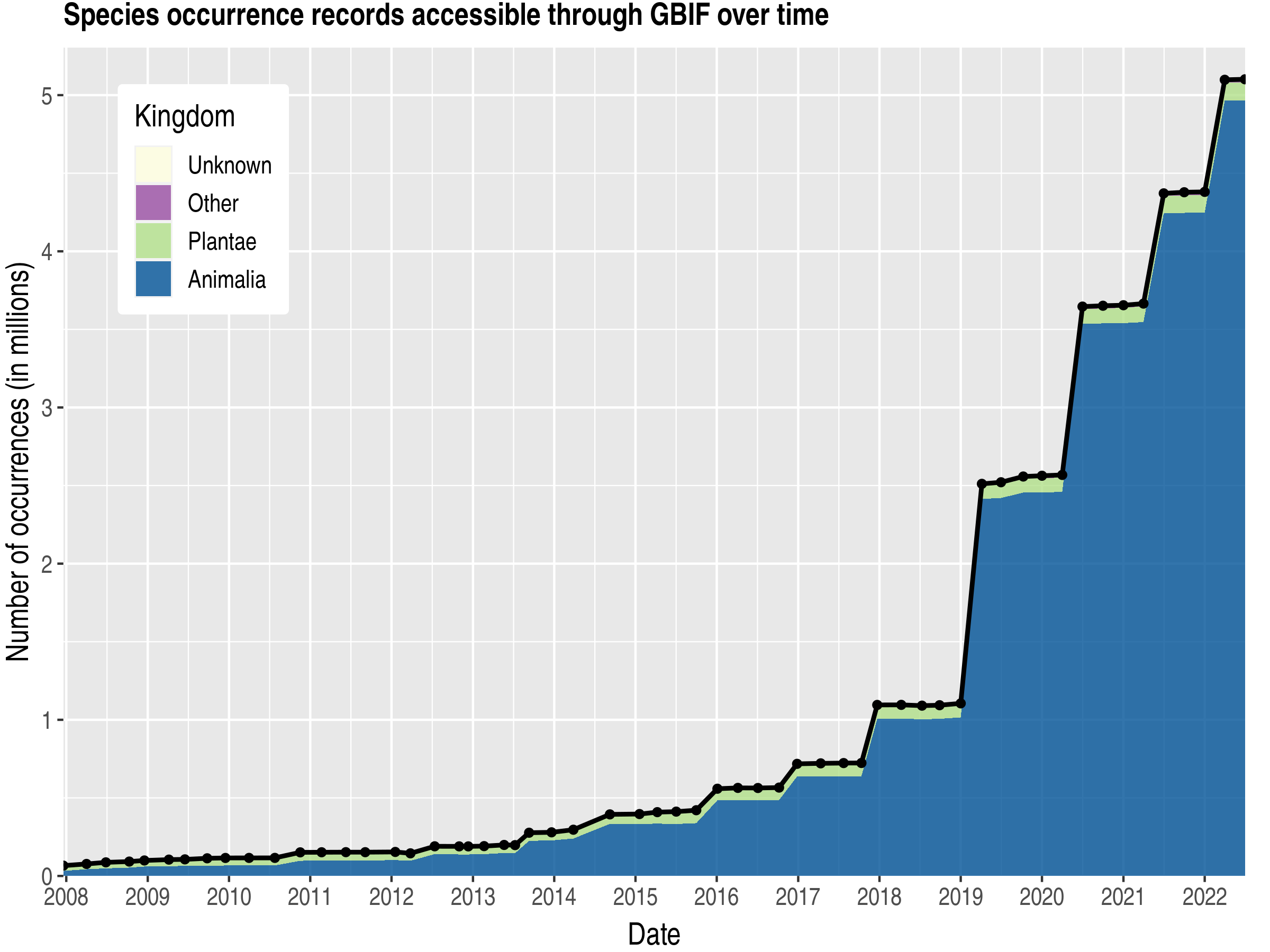 Data trend of records by kingdom about Belize