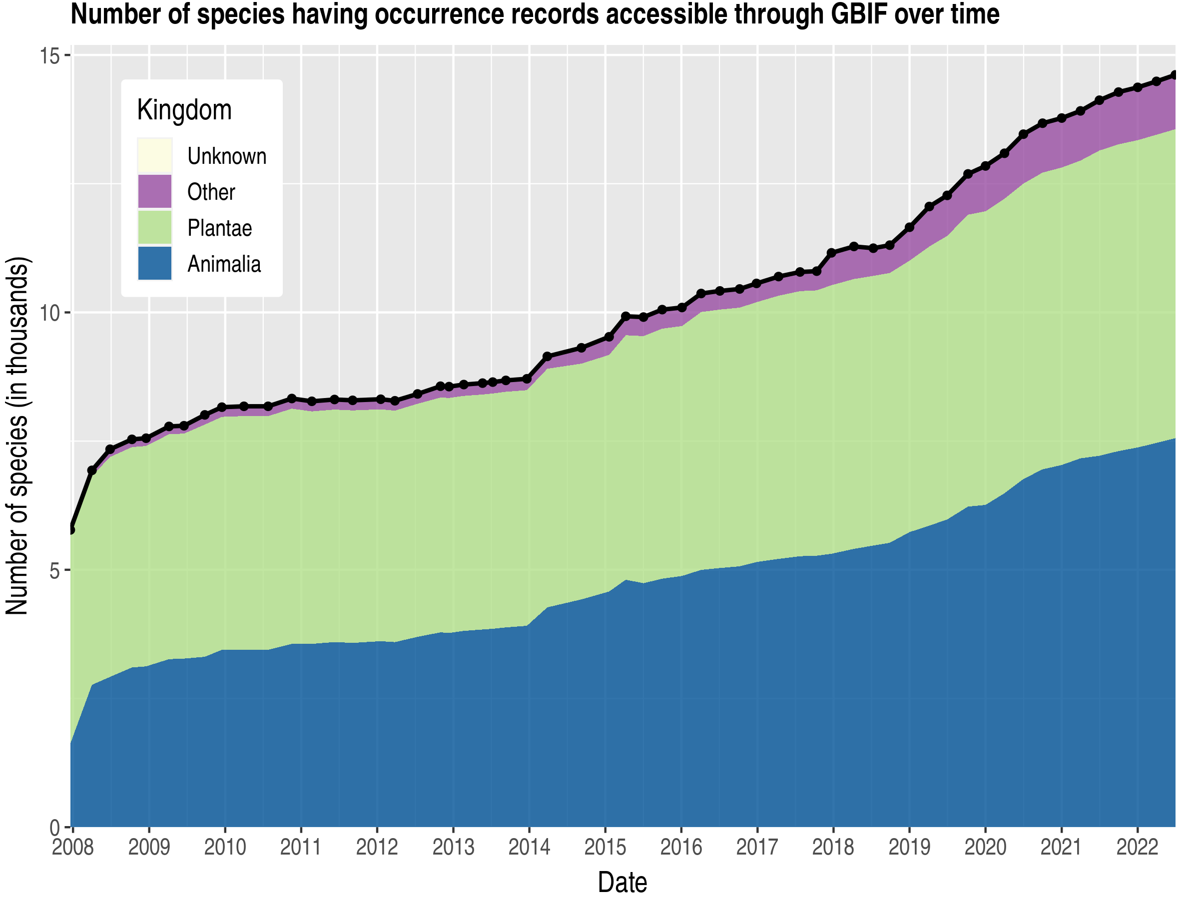Data trend of species count by kingdom about Belize