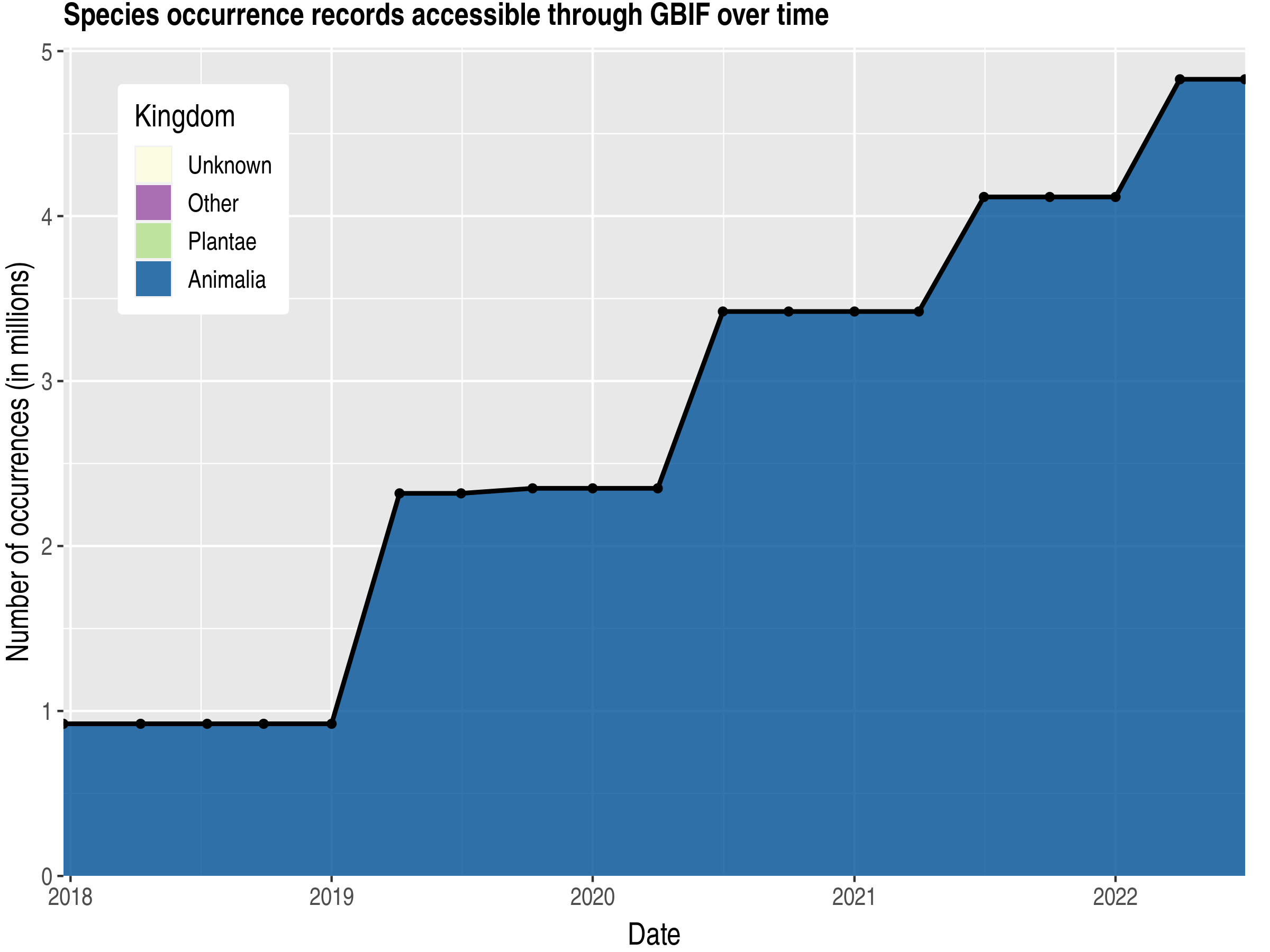 Data trend of records by kingdom published by Belize