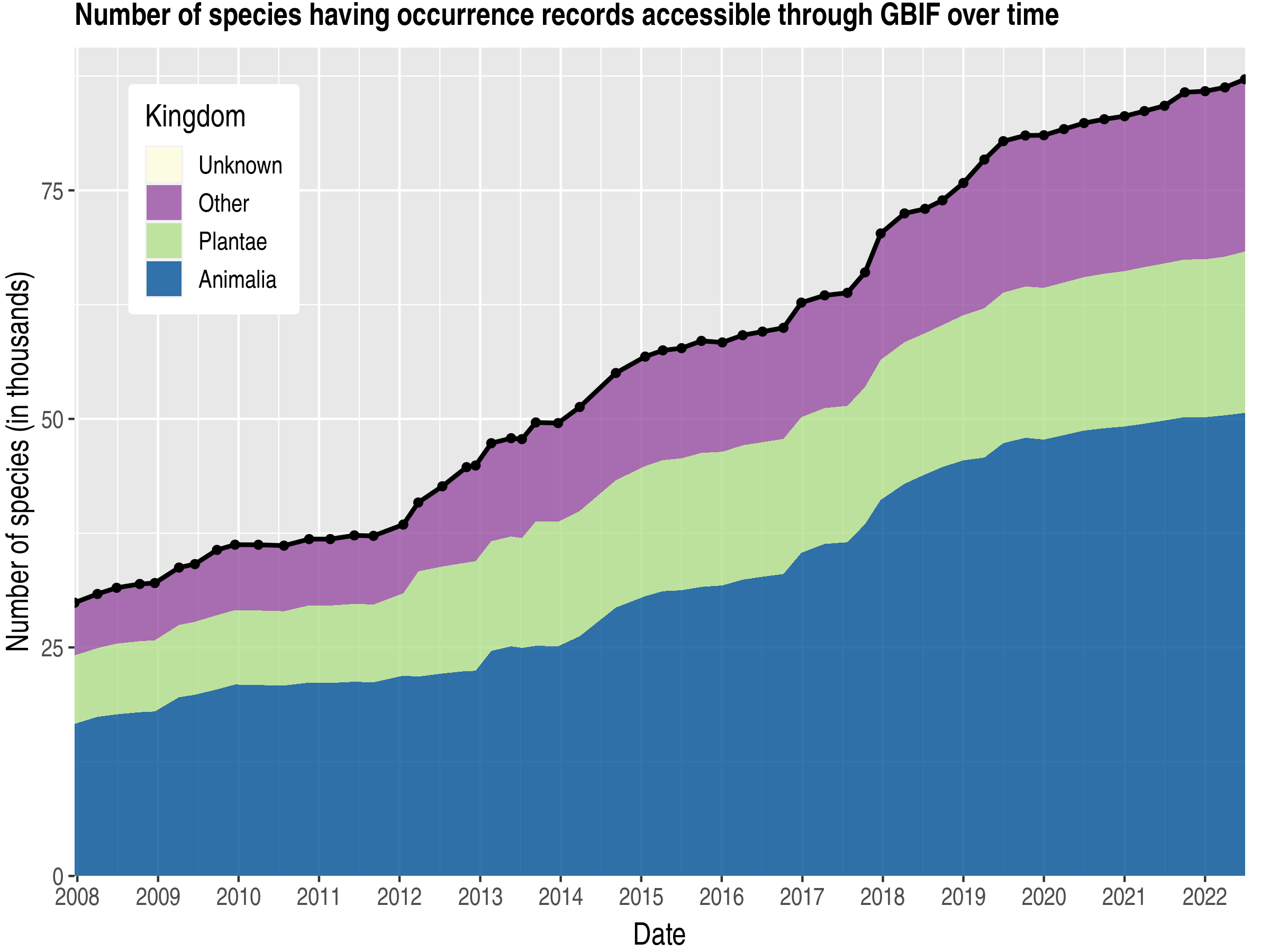 Data trend of species count by kingdom about Canada